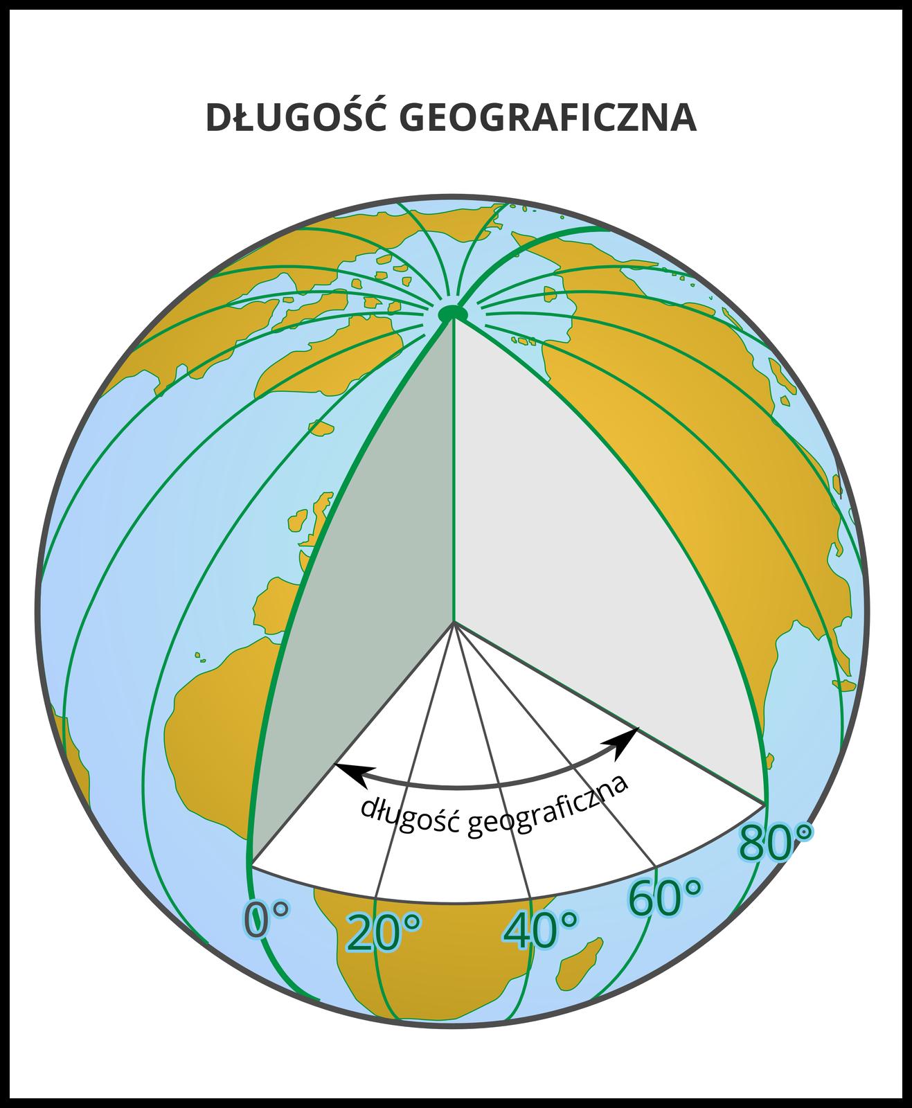 Ilustracja przedstawia kulę ziemską. Ilustracja przedstawia sposób określania długości geograficznej. Wsposób trójwymiarowy przedstawiony jest kąt pomiędzy południkami. Południki zero iosiemdziesiąt stopni to płaszczyzny pomiędzy którymi zaznaczony jest kąt. Od płaszczyzny południka zero narysowana jest strzałka wprawo iwlewo. Strzałka to czarna pozioma linia wygięta wkształcie łuku.