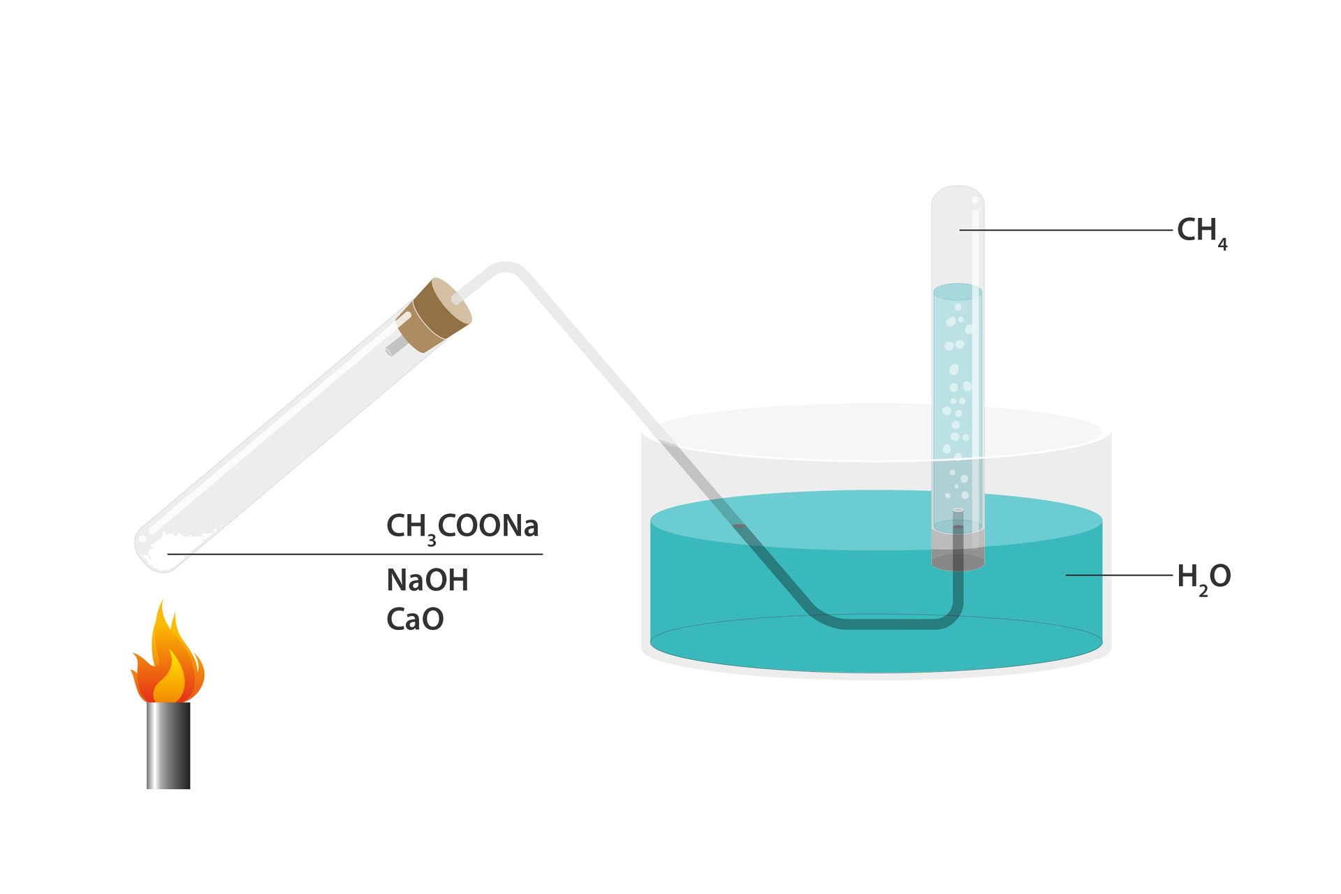 Grafika przedstawiająca zestaw do otrzymywania metanu.