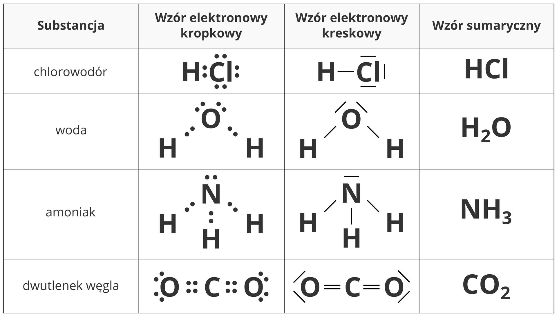 Ilustracja przedstawia tabelę zestawiającą sposoby zapisu wzoru trzech związków chemicznych owiązaniach spolaryzowanych. Licząc od lewej strony kolejno wyszczególniane wtabeli elementy to nazwa substancji, jej wzór elektronowy kropkowy, wzór elektronowy kreskowy, oraz wzór sumaryczny. Pierwszy zprezentowanych związków to chlorowodór owzorze HCl, wktórym wodór zchlorem łączy się za pomocą jednej pary elektronowej. Drugi związek to zwykła woda, czyli H2O. Trzeci związek to omówiony wpoprzednich akapitach amoniak owzorze HN3. Czwarty związek to dwutlenek węgla owzorze CO2, wktórym centralnym atomem jest węgiel łączący się zdwoma leżącymi naprzeciw siebie atomami tlenu układami wiązań podwójnych.