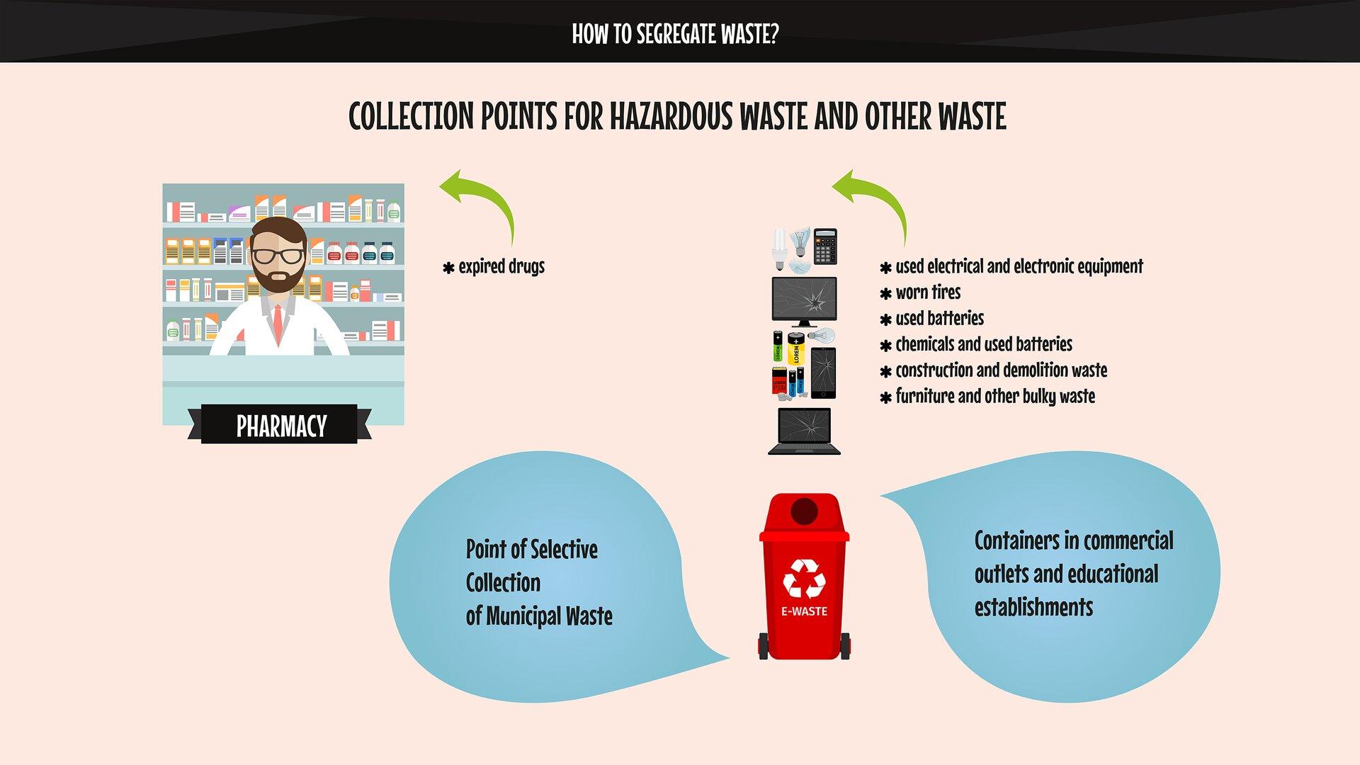 The image presents the rules for communal waste segregation. Grafika przedstawia zasady segregacji odpadów komunalnych.