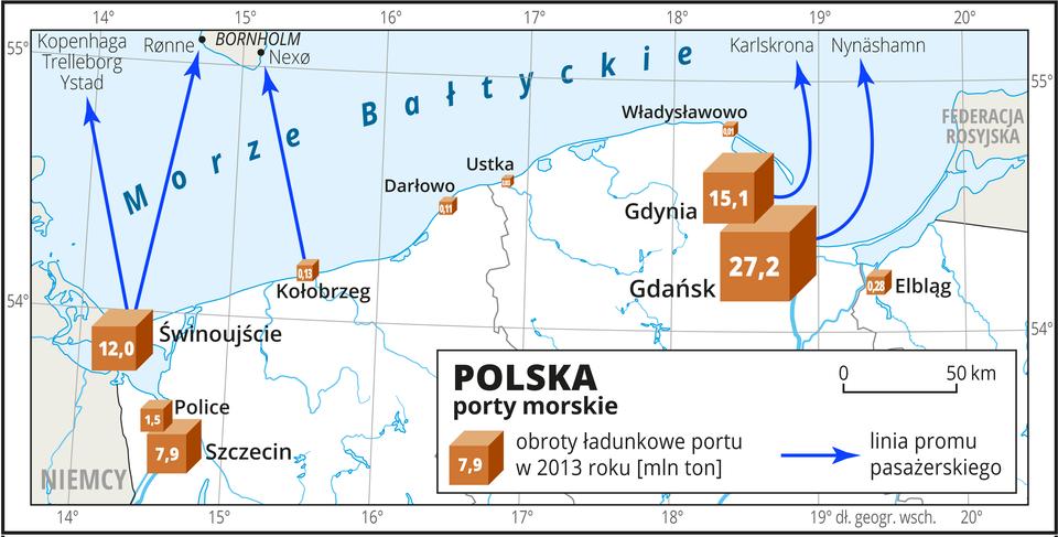Ilustracja przedstawia mapę północnej części Polski iporty morskie. Na mapie niebieskimi liniami przedstawiono linie promu pasażerskiego ze Świnoujścia do Ystad, Kopenhagi, Treleborga iRønne, zKołobrzegu do Nexø, zGdyni do Karlskrony izGdańska do Nynäshamn. Miasta portowe oznaczono sygnaturą sześcianu, wielkością sześcianu zaznaczono obroty ładunkowe portu wmilionach ton wdwa tysiące trzynastym roku. Największy Gdańsk – dwadzieścia siedem milionów ton, Gdynia – piętnaście milionów ton, najmniejsza Ustka – trzy tysiące ton. Mapa pokryta jest równoleżnikami ipołudnikami. Dookoła mapy wbiałej ramce opisano współrzędne geograficzne co jeden stopień.