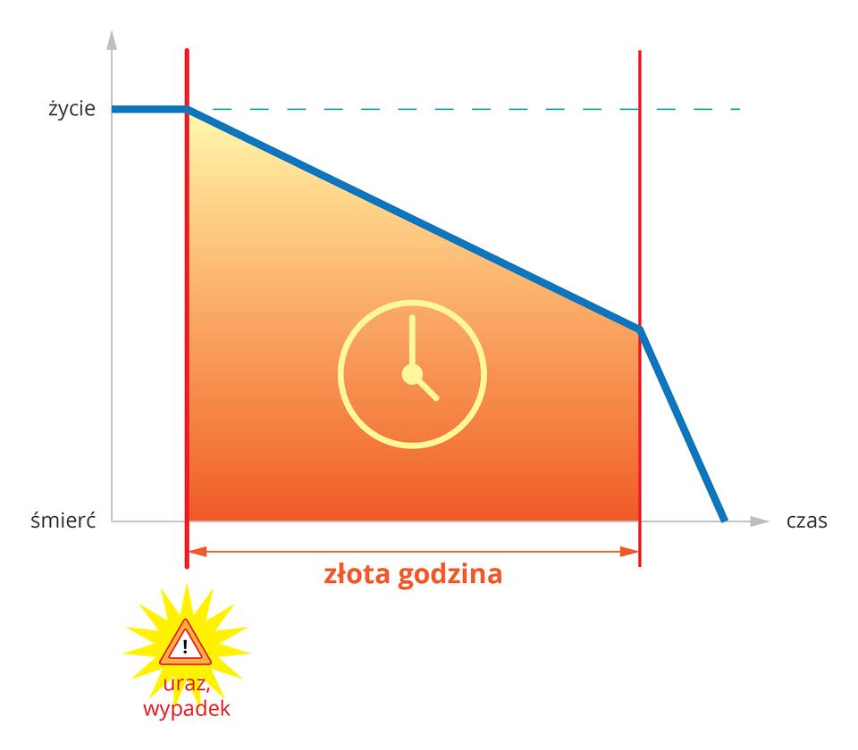 """Ilustracja przedstawia wykres wskazujący czas określany """"złota godzina"""". Oś pozioma wykresu to czas. Oś pionowa wykresu wskazuje na dole śmierć ugóry życie. Wmiejscu przecięcia osi znak ostrzegawczy. Poniżej znaku napis """"uraz, wypadek"""". Niebieska linia przebiega ukośnie wdół. Lewy koniec niebieskiej linii sięga górnej granicy znapisem """"życie"""". Ukośnie niebieska linia skierowana jest wdół. Dwa centymetry nad osią czasu załamuje się istyka się zosią czasu. Powierzchnia pomiędzy osiami iniebieską linią wykresu wkolorze pomarańczowym. Na środku piktogram zegara. Poniżej odległość między osią pionową azałamaniem wykresu zaznaczone czerwoną linią zakończoną grotami. Napis poniżej """"złota godzina""""."""