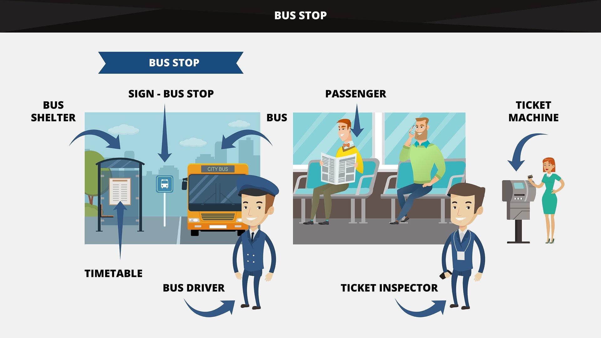 The graphics shows abus stop and other elements connected with providing transport services in urban transport. Grafika przedstawia przystanek autobusowy oraz inne elementy związane zrealizacją usługi transportowej wtransporcie miejskim.