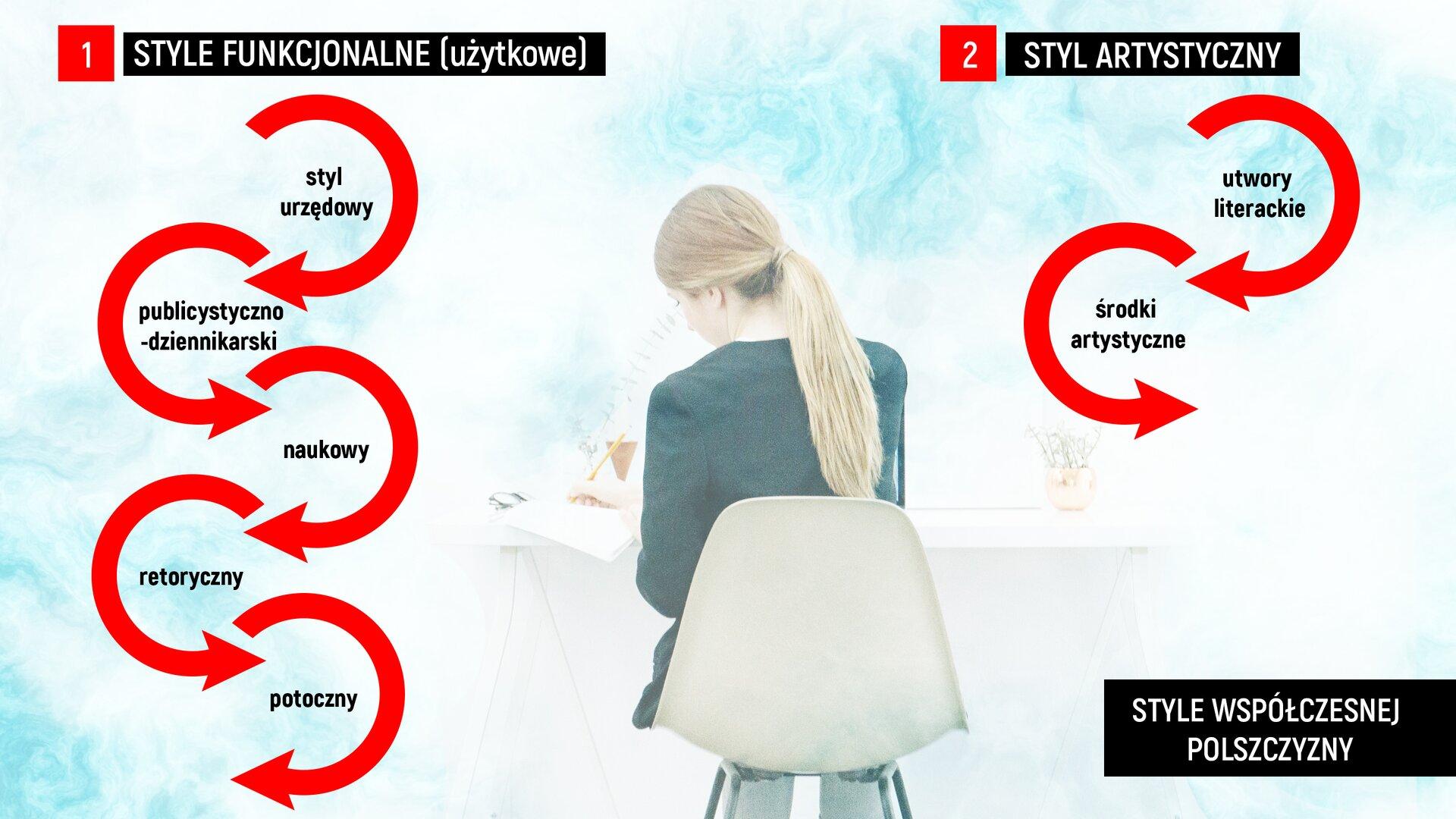 """Wprostokątnym polu znajduje się ilustracja otoczona czarną ramką. Ilustracja przedstawia kobietę siedzącą na białym krześle przy białym biurku ipiszącą coś ołówkiem wzeszycie. Po lewej stronie ilustracji widzimy napis białymi literami: """"1.STYLE FUNKCJONALNE (użytkowe)"""" ikolejno wczerwonych półkolach są umieszczone: """"styl urzędowy"""", """"publicystyczno-dziennikarski"""", """"naukowy"""", """"retoryczny"""", """"potoczny"""". Po prawej stronie ilustracji mamy zapis na czarnym tle białymi literami """"2. STYL ARTYSTYCZNY"""" iwczerwonych półkolach są umieszczone: """"utwory literackie"""", """"środki artystyczne"""". Wprawym dolnym rogu ilustracji wczarnym prostokącie białymi literami jest napisane: """"STYLE WSPÓŁCZESNEJ POLSZCZYZNY""""."""