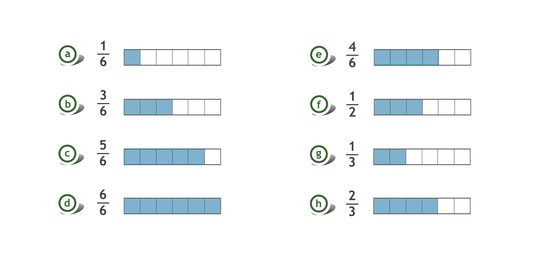 Rysunek ośmiu prostokątów, każdy podzielony na 6 równych części. Zamalowana jedna część zsześciu części – ułamek jedna szósta. Zamalowane trzy zsześciu części - ułamek trzy szóste. Zamalowane pięć zsześciu części - ułamek pięć szóstych Zamalowane sześć zsześciu części - ułamek sześć szóstych. Zamalowane cztery zsześciu części - ułamek cztery szóste. Zamalowane trzy zsześciu części - ułamek jedna druga. Zamalowane dwie zsześciu części - ułamek jedna trzecia. Zamalowane cztery zsześciu części - ułamek dwie trzecie. Rysunek jest rozwiązaniem zadania.