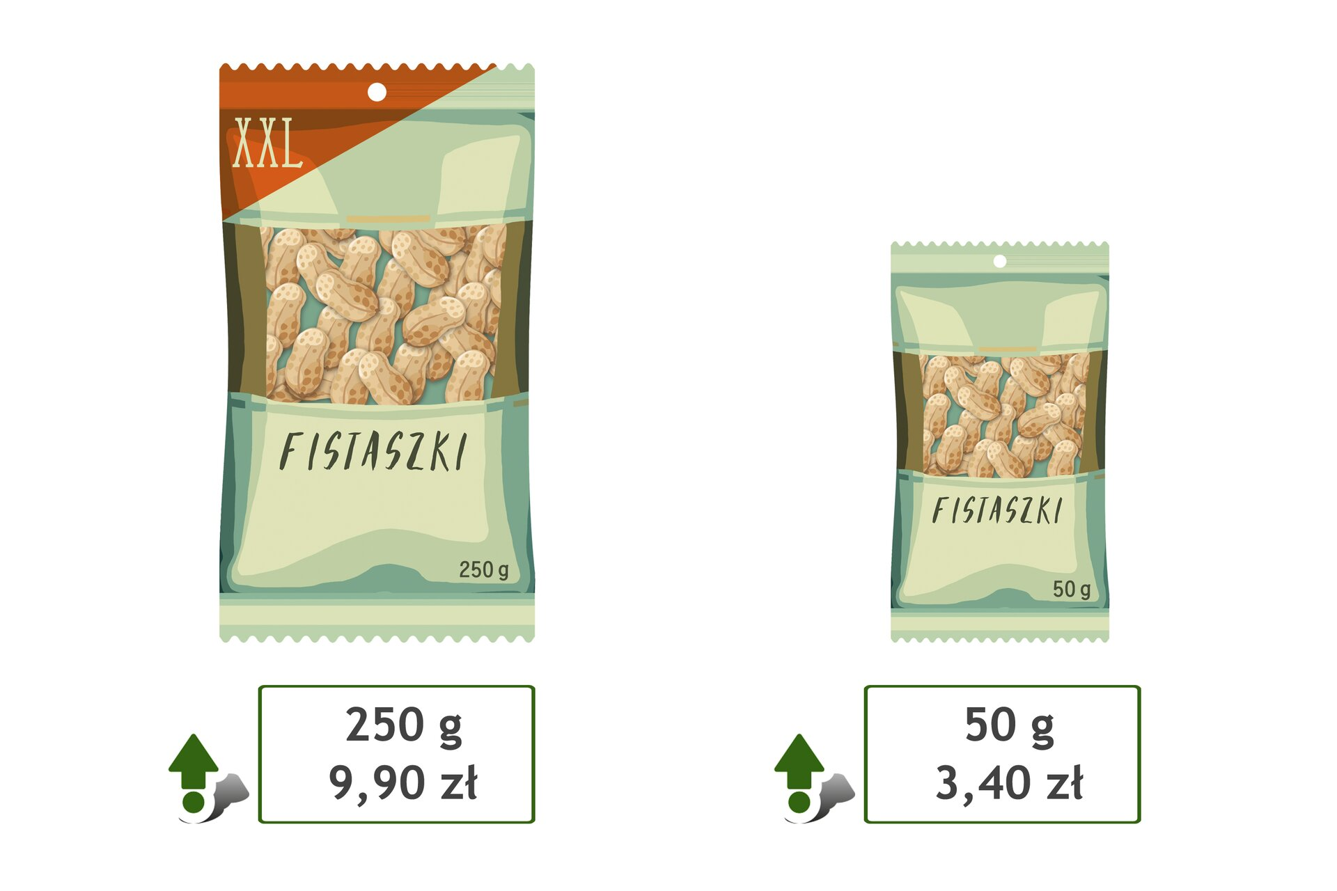 Rysunek dwóch opakowań orzeszków fistaszków. Paczka XXL owadze 250 gram kosztuje 9,90 zł. Paczka owadze 50 gram kosztuje 3,40 zł.