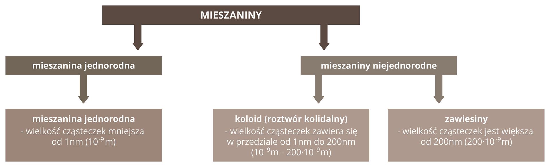 Schemat przedstawia podział mieszanin ze względu na wielkość cząstek substancji rozpuszczonej wcieczy. Ma postać tak zwanego odwróconego drzewa. Ugóry schematu znajduje się pojedyncze prostokątne ciemnobrązowe pole znapisem Mieszaniny. Odchodzą od niego dwie strzałki do położonych wśrodkowej linijce dwóch jbrązowych prostokątnych pól oznaczonych jako: Mieszanina jednorodna po lewej stronie planszy iMieszaniny niejednorodne po stronie prawej. Po stronie lewej od Mieszanin jednorodnych odchodzi strzałka wdół do jasnobrązowego prostokątnego pola ztekstem: mieszanina jednorodna, wielkość cząsteczek mniejsza od jednego nanometra. Po stronie prawej od Mieszanin niejednorodnych odchodzą dwie strzałki wdół do dwóch jasnobrązowych prostokątnych pól. Pole środkowe opisane jest tekstem: koloid, czyli roztwór koloidalny. Wielkość cząsteczek zawiera się wprzedziale od jednego do dwustu nanometrów. Pole po stronie prawej opisane jest tekstem: zawiesiny, wielkość cząsteczek jest większa od dwustu nanometrów.