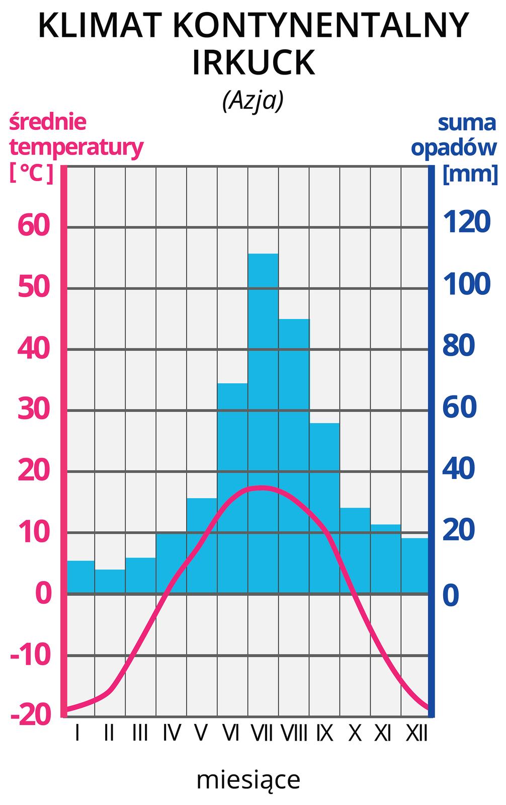 Ilustracja prezentuje wykres – klimatogram, klimatu kontynentalnego wIrkucku wAzji. Na lewej osi wykresu wyskalowano średnie temperatury wOC, na prawej osi wykresu wyskalowano sumy opadów wmm. Na osi poziomej zaznaczono cyframi rzymskimi kolejne miesiące. Czerwona pozioma linia na wykresie, to średnie temperatury wposzczególnych miesiącach. Tutaj linia rozpoczyna się na wysokości -20 OC wstyczniu iwznosi się wposzczególnych miesiącach do około 19 OC wlipcu, po czym opada do -20 OC wgrudniu. Niebieskie słupki, to wysokości sum opadów wposzczególnych miesiącach. Najwyższe opady, powyżej 40 mm, wmiesiącach czerwiec-wrzesień. Opady, poniżej 20 mm wmiesiącach listopad -kwiecień .