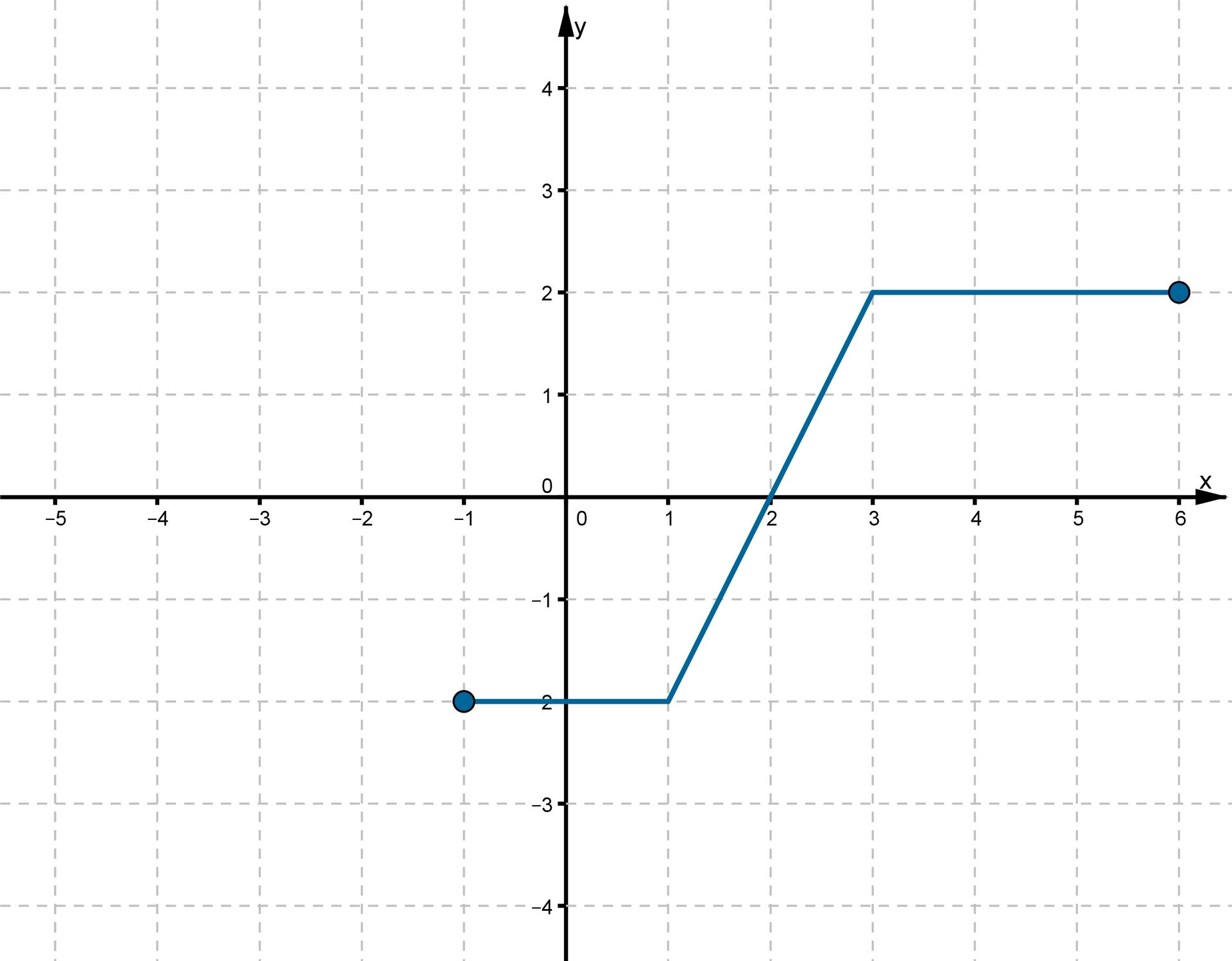 Wykres otrzymany wwyniku przesunięcia funkcji fo2 jednostki wprawo wzdłuż osi OX jest rozwiązaniem podpunkt c. Do wykresu należą punkty owspółrzędnych (-1, -2), (0, 2), (1, -2), (3, 2), (6, 2).