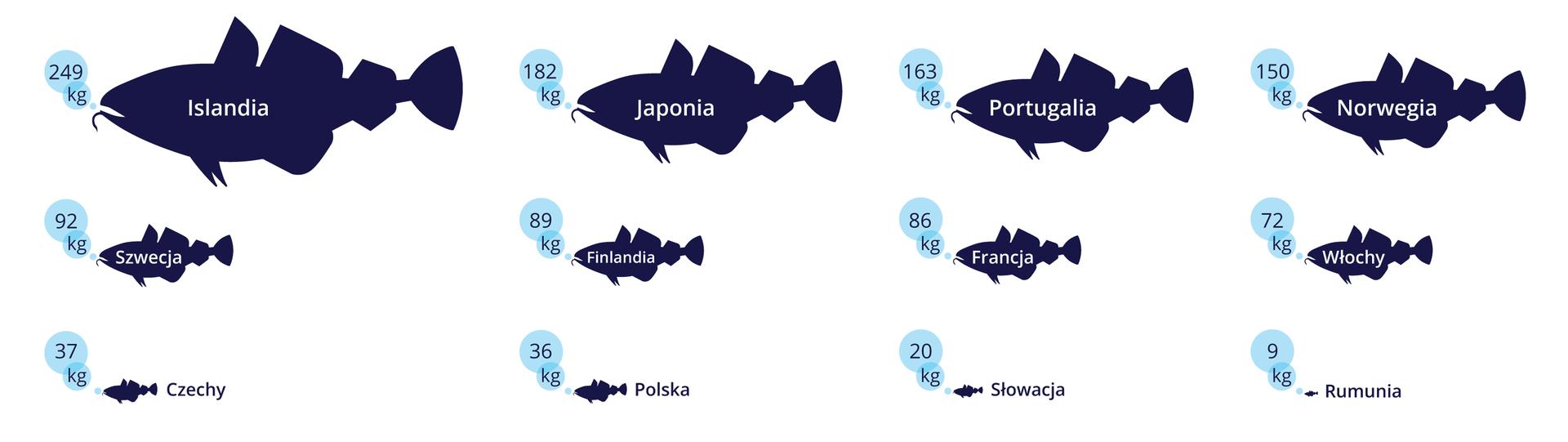 Ilustracja przedstawia wielkość spożycia ryb wróżnych państwach świata. Wielkość granatowej ryby wskazuje na wielkość spożycia. Wsylwetkach ryb na biało wpisano nazwy państw. Obok wbłękitnych kółeczkach podano wagę spożywanych ryb wkilogramach na rok.