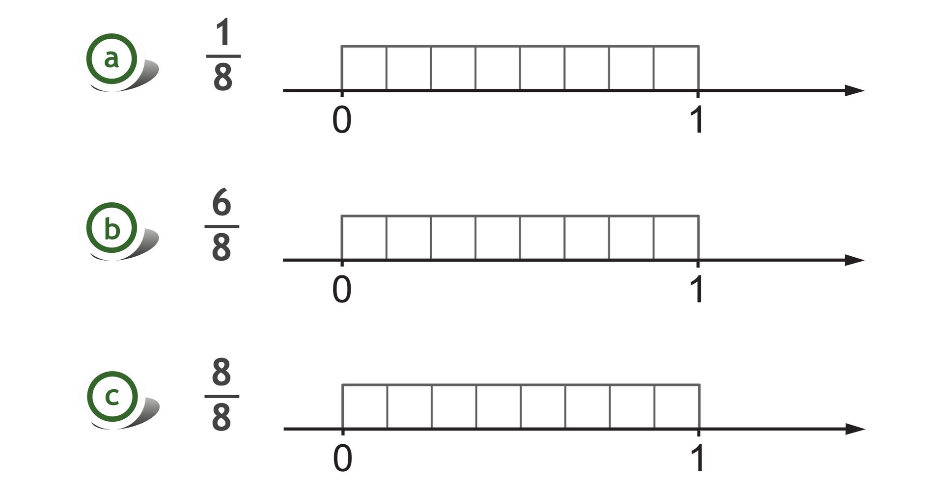 Rysunek trzech osi liczbowych zzaznaczonymi punktami 0 i1. Nad każdą zosi, pomiędzy punktami 0 i1, zaznaczony prostokąt, podzielony na 8 równych części. Przy osiach podane ułamki: jedna ósma, sześć ósmych iosiem ósmych.