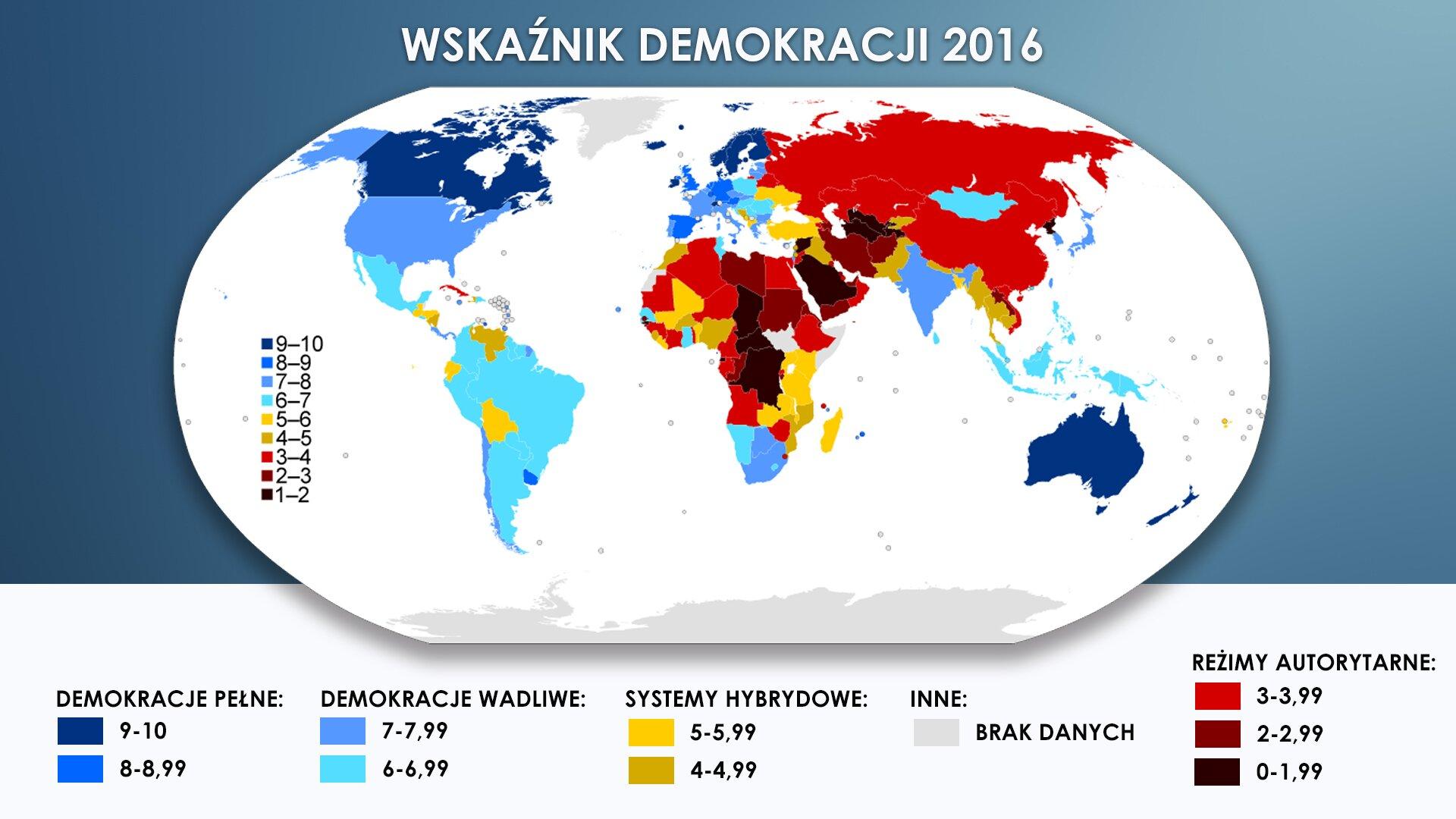"""Ilustracja nosi tytuł """"WSKAŹNIK DEMOKRACJI 2016"""". Grafika przedstawia mapę świata na niebieskim tle. Zbiorniki wodne zaznaczone zostały kolorem białym. Państwa oznaczono różnymi kolorami. Kolor zależy od wskaźnika demokracji wdanym kraju od 0 (czyli od reżimu autorytarnego) do 10 (czyli do pełnej demokracji). Poniżej mapy zamieszczona została legenda opisująca za pomocą kolorowych prostokątów, jakie kolory przyporządkowane są do różnych wskaźników. Kolor granatowy oznacza demokrację pełną mieszczącą się wprzedziale od 9 do 10. Kolor niebieski oznacza demokrację pełną mieszczącą się wprzedziale od 8 do 8,99. Kolor jasnoniebieski oznacza demokrację wadliwą mieszczącą się wprzedziale od 7 do 7,99. Kolor błękitny oznacza demokrację wadliwą mieszczącą się wprzedziale od 6 do 6,99. Kolor żółty oznacza system hybrydowy mieszczący się wprzedziale od 5 do 5,99. Kolor ciemnożółty oznacza system hybrydowy mieszczący się wprzedziale od 4 do 4,99. Kolor szary oznacza brak danych owskaźniku demokracji. Kolor czerwony oznacza reżim autorytarny mieszczący się wprzedziale od 3 do 3,99. Kolor bordowy oznacza reżim autorytarny mieszczący się wprzedziale od 2 do 2,99. Kolor czarny oznacza reżim autorytarny mieszczący się wprzedziale od 0 do 1,99. Na mapie przykładem państwa opełnej demokracji wskali od 9 do 10 jest Kanada, Australia, Szkocja, Norwegia, Szwecja, Dania, Finlandia. Na mapie przykładem państwa opełnej demokracji wskali od 8 do 8,99 są Niemcy, Wielka Brytania iHiszpania. Na mapie przykładem państwa owadliwej demokracji wskali od 7 do 7,99 są Stany Zjednoczone, Francja, Portugalia, Indie, Republika Południowej Afryki, Chile. Na mapie przykładem państwa owadliwej demokracji wskali od 6 do 6,99 jest Polska, Rumunia, Meksyk, Brazylia, Argentyna, Filipiny. Na mapie przykładem państwa osystemie hybrydowym wskali od 5 do 5,99 jest Ukraina, Turcja, Madagaskar, Ekwador, Boliwia. Na mapie przykładem państwa osystemie hybrydowym wskali od 4 do 4,99 jest Wenezuela, Maroko, Nigeria, Taj"""