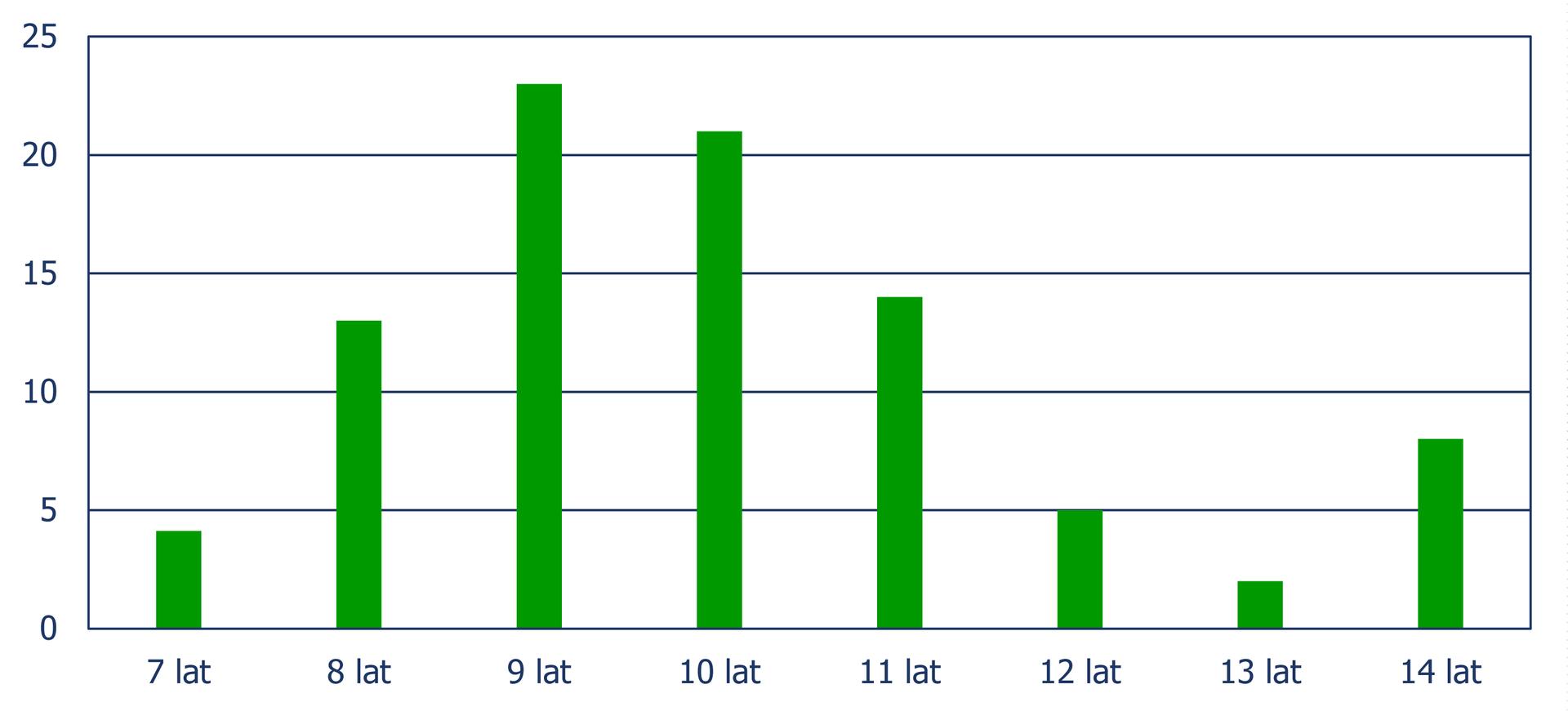 Diagram słupkowy pionowy (słupki ułożone pionowo), zktórego odczytujemy liczbę dzieci na zajęciach plastycznych wzależności od wieku dziecka. Wiek 7 lat – 7 dzieci, wiek 8 lat – 13 dzieci, wiek 9 lat – 23 dzieci, wiek 10 lat – 21 dzieci, wiek 11 lat – 14 dzieci, wiek 12 lat – 5 dzieci, wiek 13 lat – 2 dzieci, wiek 14 lat – 8 dzieci.