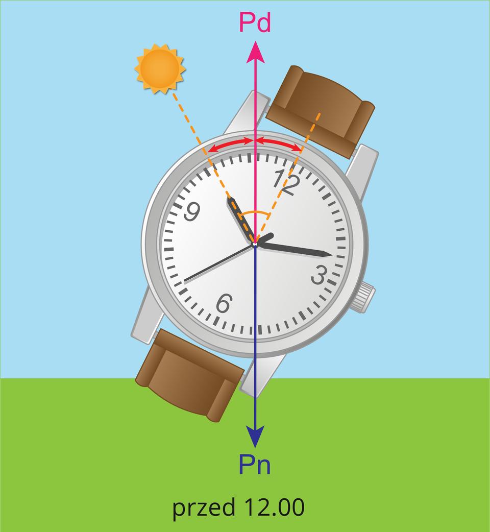 Na ilustracji zaprezentowano wyznaczanie kierunku południowego zużyciem zegarka wskazówkowego przed godziną 12