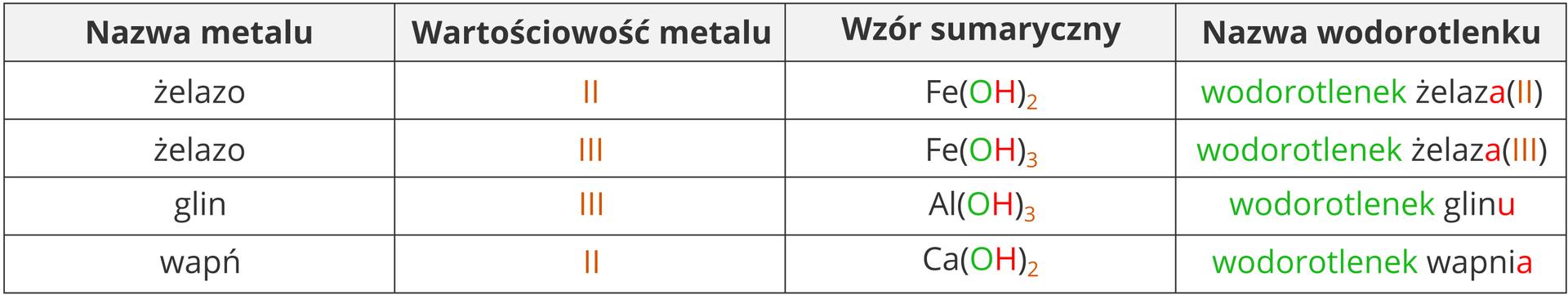 Tabela zprzykładowymi wzorami wodorotlenków powstałych zmetali owartościowości dwa itrzy. Pierwszy zprezentowanych metali, żelazo, występuje dwukrotnie: wpostaci dwu itrójwartościowej. Wtabeli przedstawiono wodorotlenek żelaza dwa owzorze Fe OH dwa razy wzięte, wodorotlenek żelaza trzy owzorze Fe OH trzy razy wzięte, wodorotlenek glinu owzorze Al OH trzy razy wzięte oraz wodorotlenek wapnia owzorze Ca OH dwa razy wzięte.