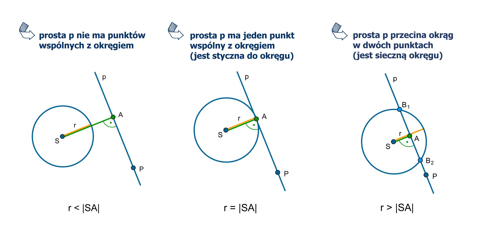 Rysunki trzech okręgów ośrodku wpunkcie Sipromieniu roraz prostej p. Do prostej pnależy punkt A. Prosta wpunkcie Atworzy zpromieniem okręgu kąt prosty. Odcinek SA to odległość punktu Sod prostej p. Na pierwszym rysunku prosta pnie ma punktów wspólnych zokręgiem, więc rmniejsze od długości odcinka SA. Na drugim rysunku prosta ma jeden punkt wspólny zokręgiem (jest styczna do okręgu), więc rrówne długości odcinka SA. Na trzecim rysunku prosta przecina okrąg wdwóch punktach (jest sieczną okręgu), więc rwiększe od długości odcinka SA.