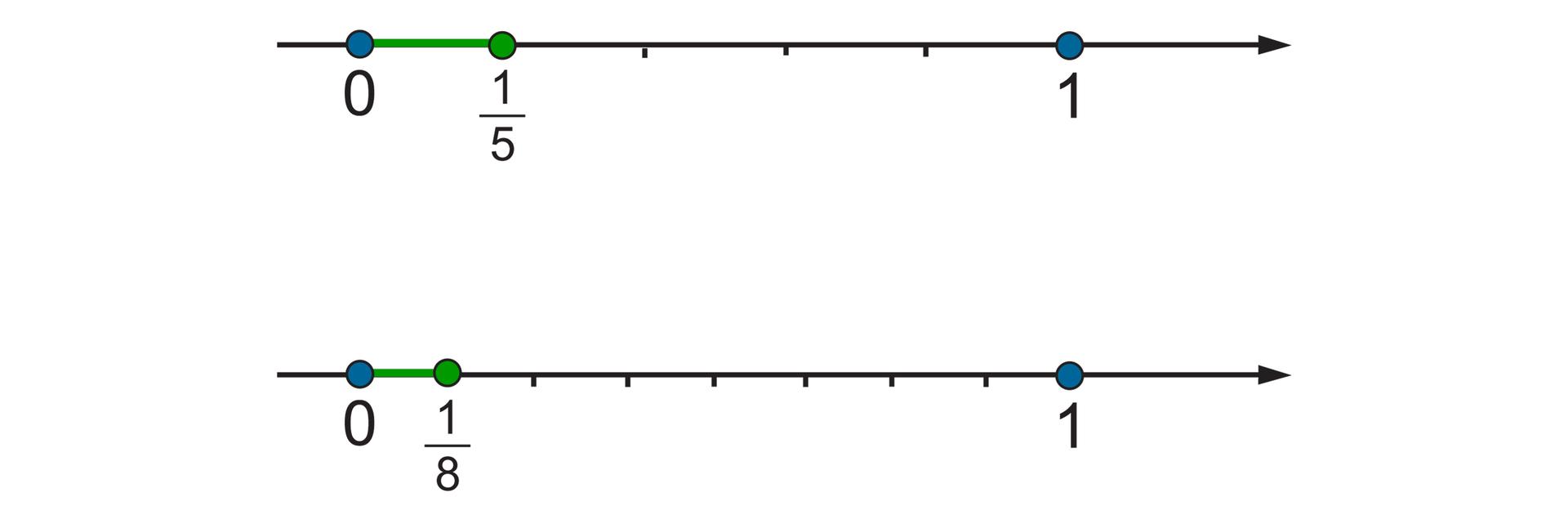 Rysunek dwóch osi liczbowych zzaznaczonymi punktami 0 i1. Na pierwszej osi odcinek jednostkowy podzielony na 5 równych części. Zaznaczony punkt jedna piąta. Na drugiej osi odcinek jednostkowy podzielony na 8 równych części. Zaznaczony punkt jedna ósma.