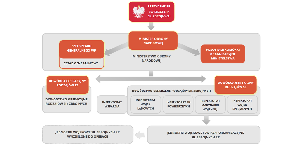 d0f73a0d91783 Struktura i organizacja Sił Zbrojnych RP - Epodreczniki.pl