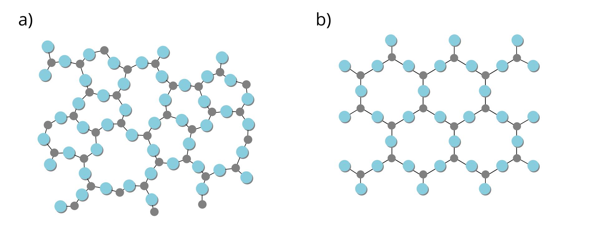 Ilustracja przedstawia budowę ciał bezpostaciowych ikrystalicznych. Po lewej budowa ciał bezpostaciowych. Po prawej budowa ciał krystalicznych. Tło białe. Ciała krystaliczne zaprezentowano jako przylegające do siebie sześcioboki. Wnętrza sześcioboków białe. Układ przypomina plastry miodu. Na każdym boku znajduje się niebieskie koło. Na każdym wierzchołku znajduje się szare, mniejsze koło. Ciała krystaliczne zaprezentowano bardzo podobnie. Różnica polega na tym, że ich układ nie jest tak uporządkowany. Jest nieregularny. Zamiast samych sześcianów występują tu różnej wielkości wieloboki. Łączą się ze sobą ścianami. Na każdym boku znajduje się niebieskie koło. Na każdym wierzchołku znajduje się szare, mniejsze koło.