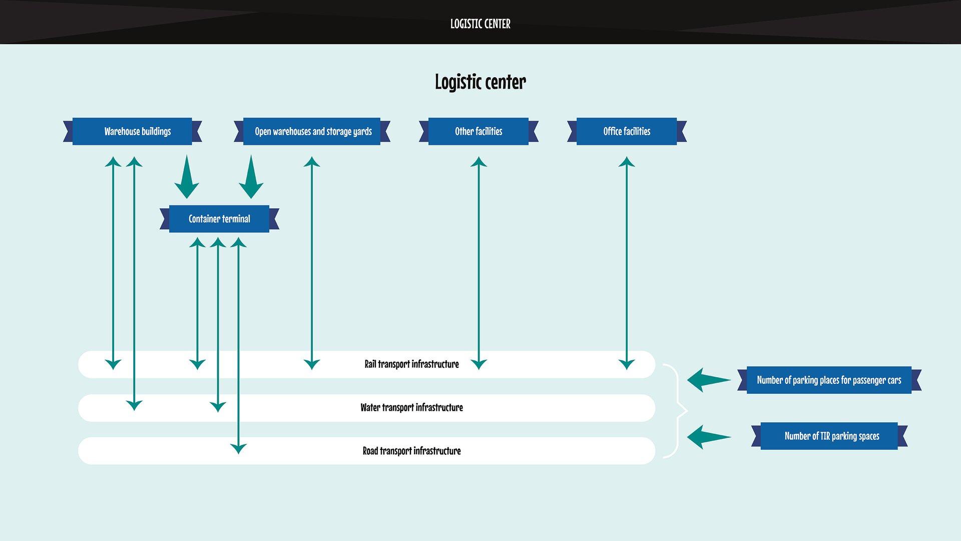 The following picture depicts asimplified diagram of alogistics center.Grafika przedstawia uproszczony schemat centrum logistycznego.