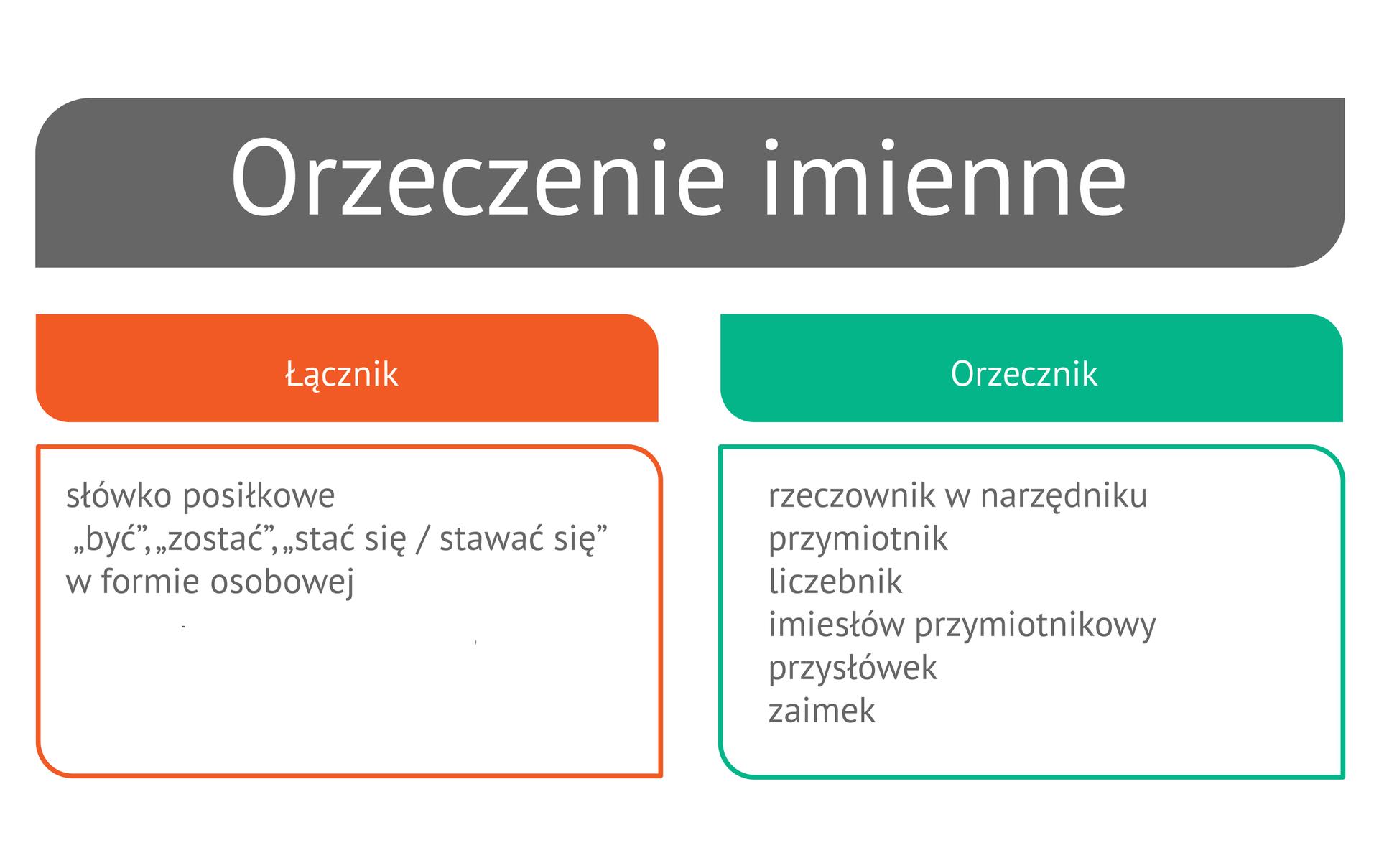 Związek główny w zdaniu: podmiot i orzeczenie - Epodreczniki.pl