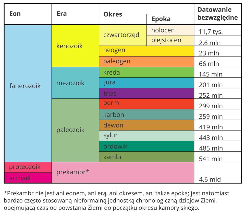 Tabela przedstawiająca podział dziejów Ziemi. Pokazuje eony, ery iokresy, oraz daty rozpoczęcia poszczególnych jednostek.
