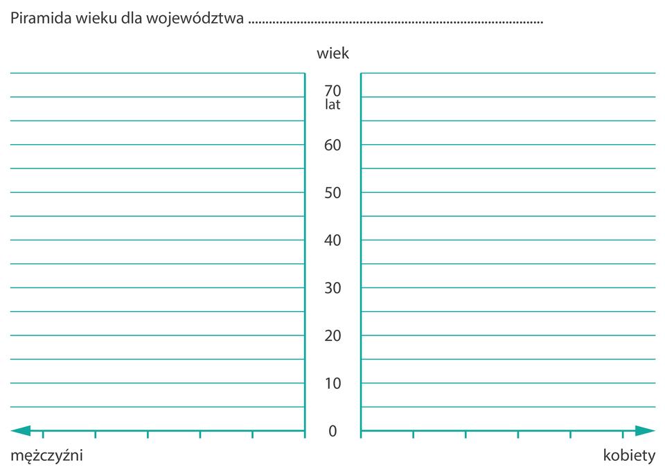 Na ilustracji wykres do przygotowania piramidy wieku. Na osi pionowej lata od zera do siedemdziesięciu, co pięć lat. Na osi poziomej - wlewo mężczyźni, wprawo - kobiety.