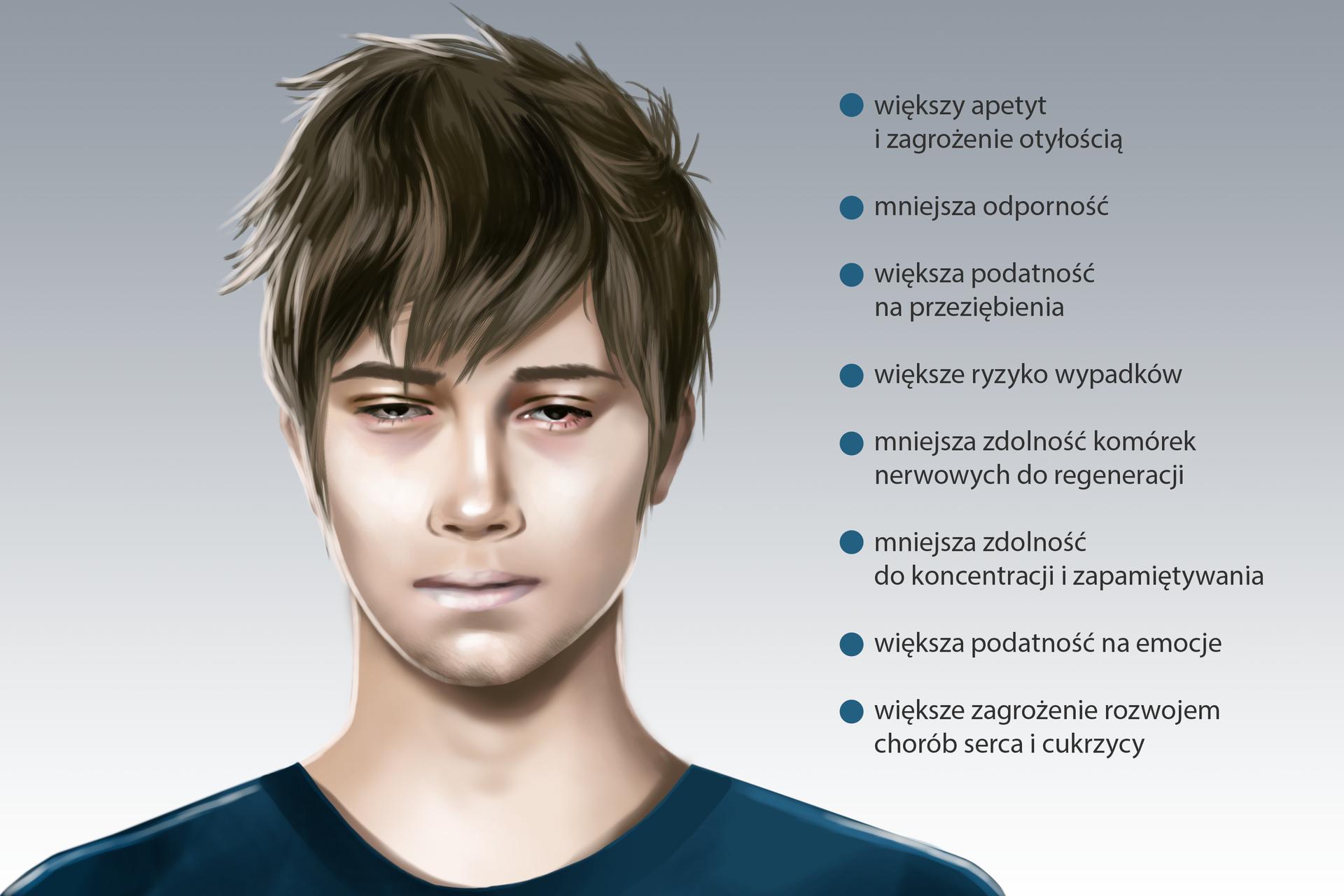 Ilustracja przedstawia twarz chłopca zbrązowymi włosami. Pa przymknięte oczy, jest niewyspany. Zprawej wypunktowano skutki niedosypiania: większy apetyt izagrożenie otyłością, mniejsza odporność, większa podatność na przeziębienie, większe ryzyko wypadków, mniejsza zdolność komórek do regeneracji, mniejsza zdolność do koncentracji izapamiętywania, większa podatność na emocje, większe zagrożenie chorobami serca icukrzycą.