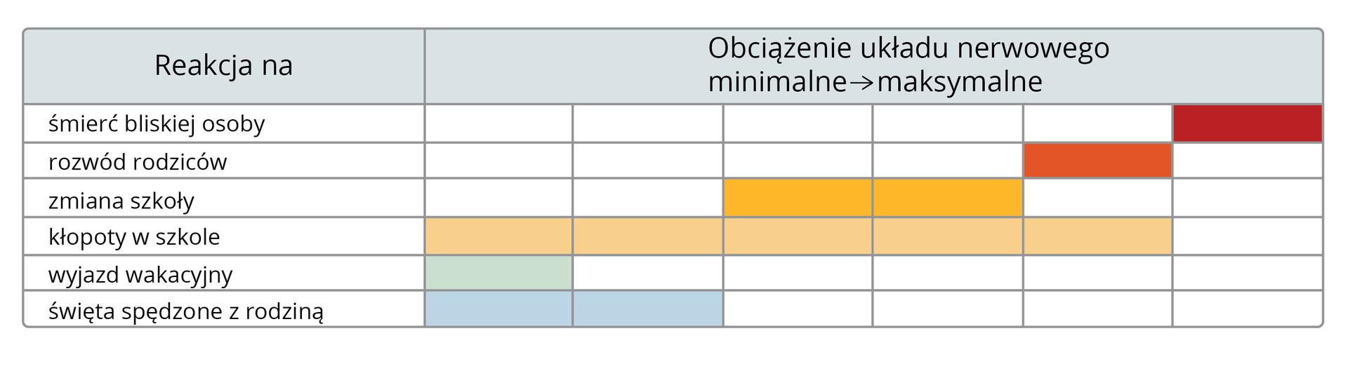 Tabela przedstawia stresory iich wpływ na samopoczucie. Pierwsza kolumna na tytuł: reakcja na (sytuację stresową). Wwierszach wypisano stresujące sytuacje: śmierć bliskiej osoby, rozwód rodziców, zmiana szkoły, kłopoty wszkole, wyjazd wakacyjny, święta zrodziną. Druga kolumna zatytułowana: obciążenie układu nerwowego (od minimalnego do maksymalnego). Jest podzielona na sześć mniejszych kolumn, symbolizujących wielkość obciążenia stresem. Kolor na przecięciu wierszy ikolumn oznacza stopień obciążenia układu nerwowego.
