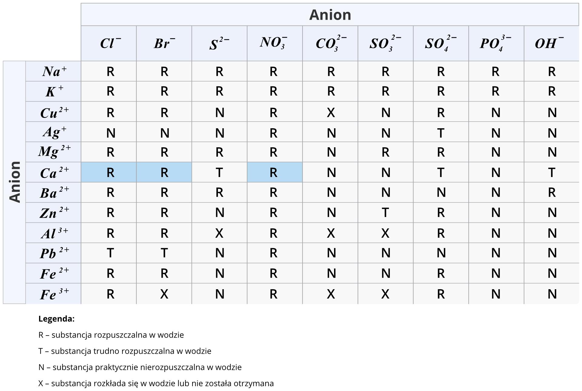 Ilustracja zawiera tabelę przedstawiającą rozpuszczalność soli iwodorotlenków wwodzie. Kolejne wiersze tabeli zawierają popularne kationy jedenastu metali, przy czym jeden znich, żelazo, występuje wdwóch wersjach różniących się wartościowością, czyli ładunkiem jonowym. Zkolei wkolumnach znajdują się aniony reszt kwasowych: chlorkowy, bromowy, siarkowy, azotowy pięć, węglowy, siarkowy cztery, siarkowy sześć ifosforowy pięć oraz reszta wodorotlenkowa. Wtabeli rozpuszczalność konkretnych soli opisano kodem literowym. Litera Roznacza, że substancja jest dobrze rozpuszczalna wwodzie, litera Toznacza, że substancja jest trudno rozpuszczalna wwodzie, alitera Noznacza, że substancja jest nierozpuszczalna wwodzie. Ostatnia kategoria to litera Xoznaczająca, że substancja rozkłada się wwodzie lub nie została otrzymana. Wtabeli kolorem zielonym wyróżnione są komórki opisujące chlorek, bromek iazotan pięć wapnia. Litera Rwe wszystkich trzech komórkach informuje nas, że są to sole rozpuszczalne wwodzie.