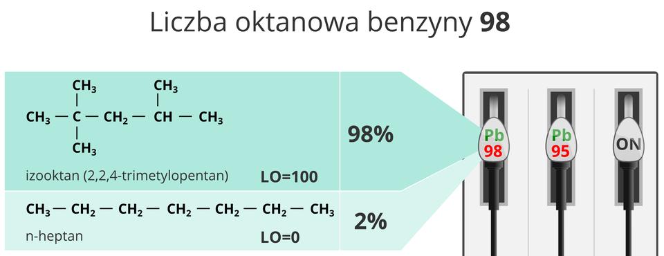 Benzyna oliczbie oktanowej LO=98
