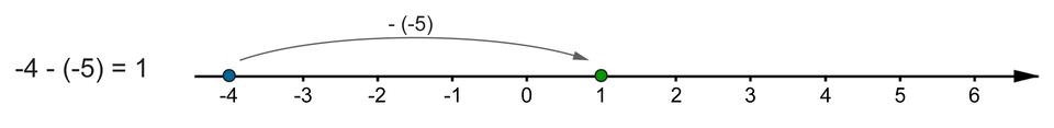 Rysunek osi liczbowej zzaznaczonymi liczbami całkowitymi od -4 do 6. Poprowadzona strzałka od -4 do 1, która ilustruje działanie -4 -(-5) =1.