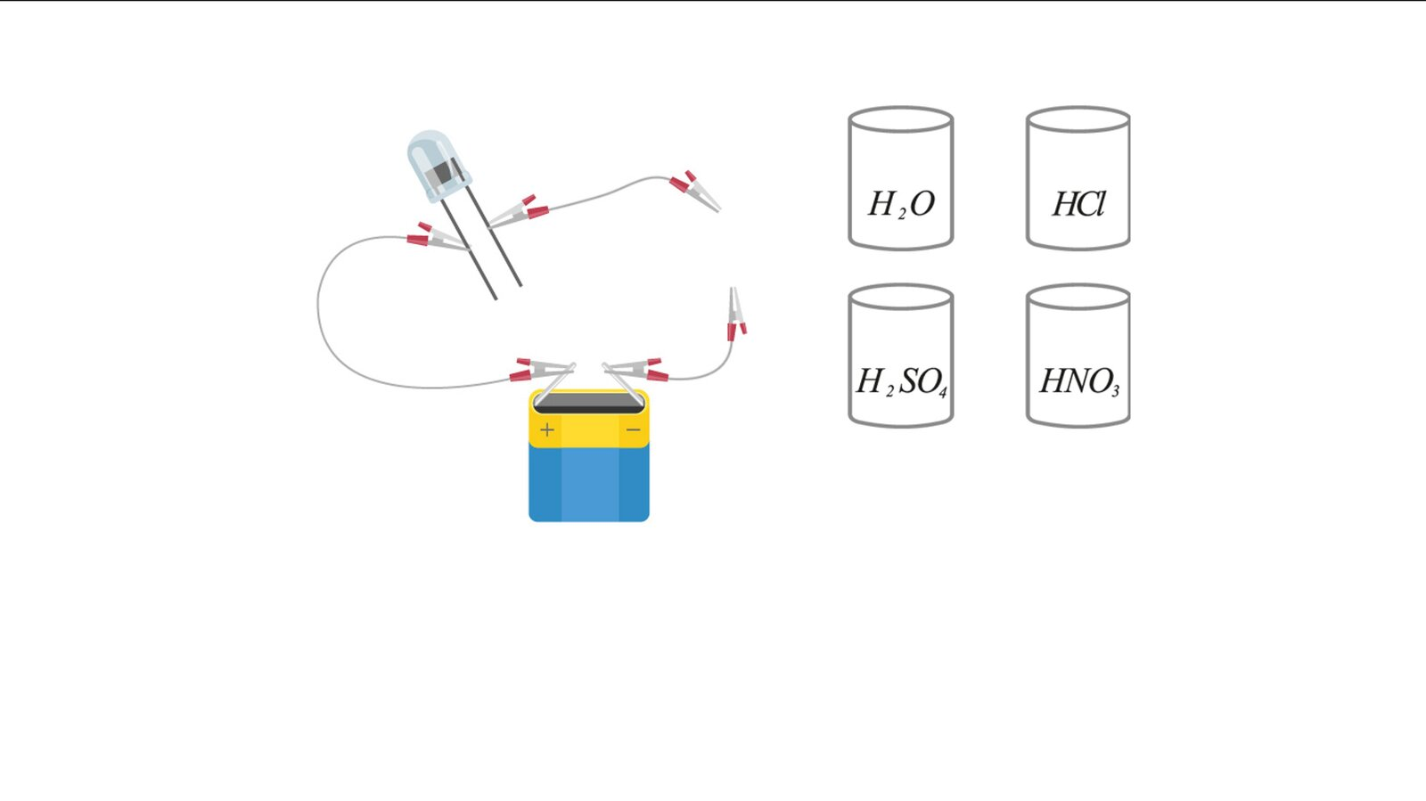 Aplikacja interaktywna ilustrująca zdolność kwasów do przewodzenia prądu elektrycznego. Po lewej stronie okna znajduje się rysunek obwodu składającego się zbaterii płaskiej oraz diody świecącej. Dodatni biegun baterii połączony jest zlewą nóżką diody przewodami zzaciskami na końcach, tak zwanymi krokodylkami. Od ujemnego bieguna baterii oraz prawej nóżki diody odchodzą kolejne dwa przewody, których przeciwległe końce zbliżają się do siebie wcentralnej części okna aplikacji, ale się nie stykają. Po prawej stronie znajdują się cztery symbolicznie przedstawione zlewki oznaczone symbolami znajdujących się wewnątrz nich substancji: H2O, HCl, H2SO4 oraz HNO3. Kliknięcie iprzeciągnięcie którejś zlewki wobszar pomiędzy wolnymi końcami przewodów powoduje włączenie jej do obwodu. Jeżeli dokona się tego ze zlewką oznaczoną wzorem wody, to reakcji nie będzie. Wprzypadku kwasu solnego, siarkowego iazotowego efektem będzie zaświecenie się diody.