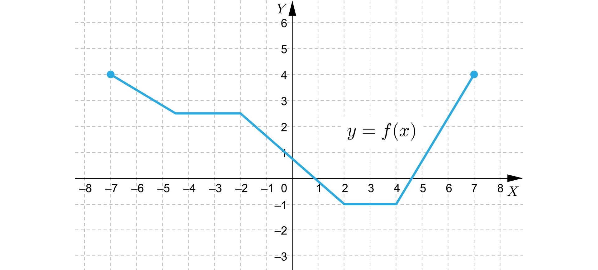Ilustracja przedstawia układ współrzędnych zpoziomą osią X od minus ośmiu do ośmiu oraz zpionową osią Y od minus trzech do sześciu. Wykres funkcji leży wpierwszej, drugiej iczwartej ćwiartce ijest łamaną otwartą opięciu bokach, czyli odcinkach. Początek pierwszego ukośnego boku łamanej znajduje się wpunkcie -7;4, akoniec tego boku znajduje się wpunkcie -412;212. Drugi bok łamanej zaczyna się wkońcu poprzedniego ijest poziomy. Jego koniec jest wpunkcie -2;212. Trzeci bok zaczyna się wkońcu poprzedniego ijest ukośny. Jego koniec znajduje się wpunkcie 2;-1. Jest to również początek czwartego, poziomego boku łamanej okońcu wpunkcie o4;-1. Wtym punkcie zaczyna się piąty, ukośny bok łamanej, którego koniec jest wpunkcie 7;4.