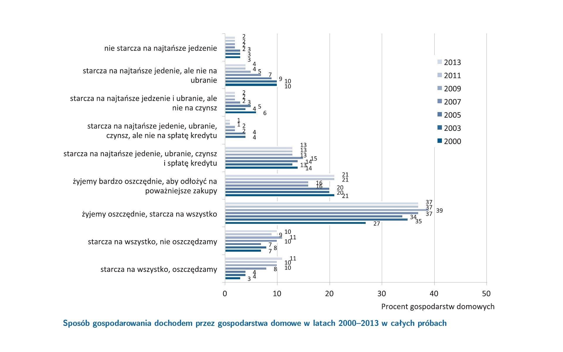 Wykres przedstawiający sposób gospodarowania dochodami wgospodarstwach domowych