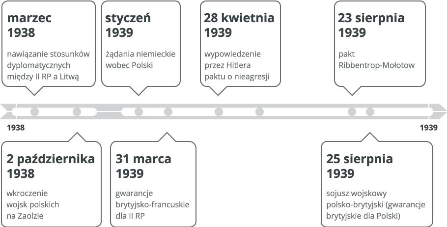Sytuacja międzynarodowa Polski przed wybuchem II wojny światowej Źródło: Contentplus.pl sp. zo.o., licencja: CC BY 3.0.