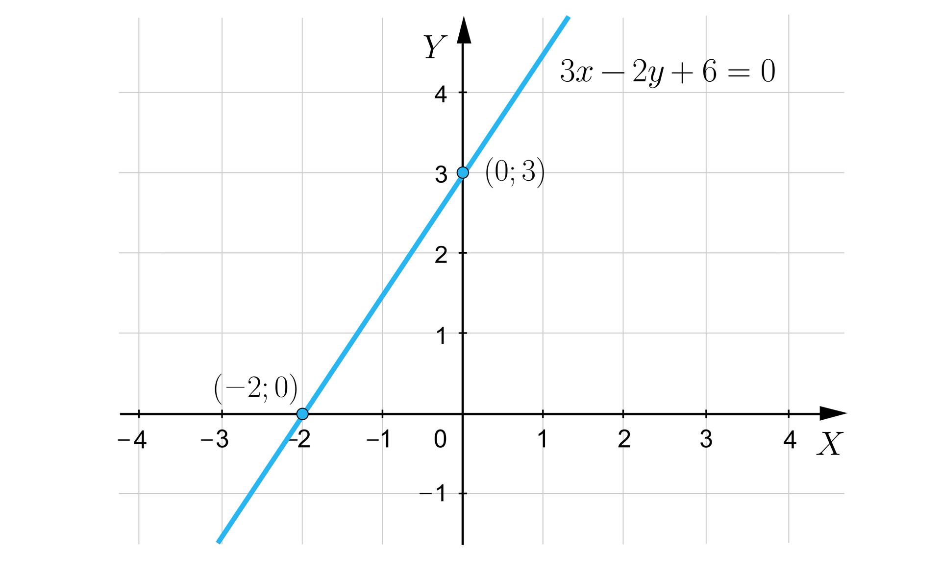 Ilustracja przedstawia układ współrzędnych iks igrek. Przez puntky owspółrzędnych minus dwa izero oraz zero itrzy biegnie prosta opisana jako trzy iks minus dwa igrek dodać sześć równa się zero.