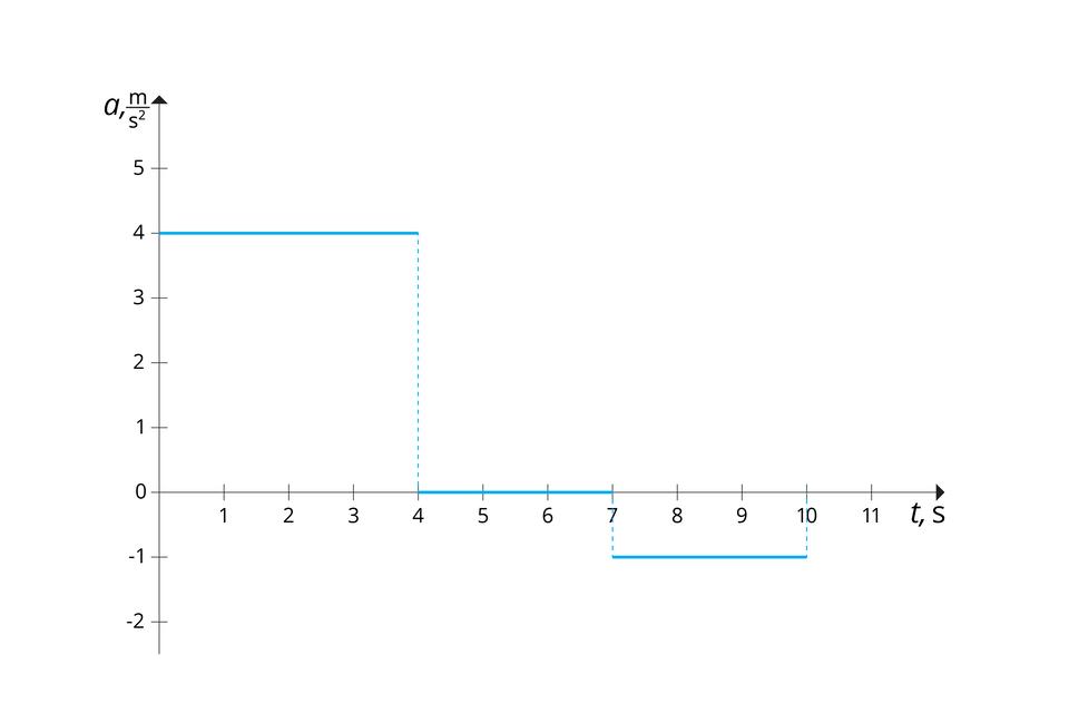 """Ilustracja przedstawia wykres zależności przyspieszenia od czasu. Tło białe. Oś odciętych od 0 do 11, co 1, opisana """"t, s"""". Oś rzędnych od -2 do 5, co 1, opisana """"a, m/s do kwadratu"""". Wykres składa się ztrzech niebieskich odcinków. Pierwszy: początek (0, 4) ikoniec (4, 4). Drugi: początek (4, 0) ikoniec (7, 0). Trzeci: początek (-1, 7) ikoniec (10, -1)."""