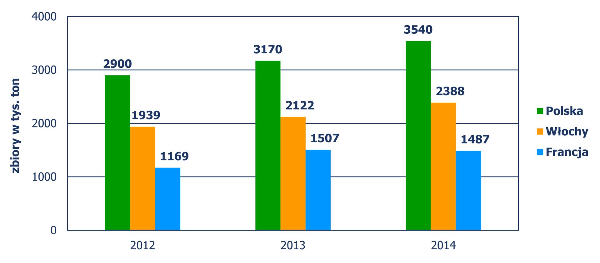 Diagram słupkowy pionowy, zktórego odczytujemy zbiory jabłek wtysiącach ton, trzech największych producentów jabłek Unii Europejskiej wlatach 2012, 2013, 2014. Rok 2012 Polska – 2900, Włochy – 1939, Francja – 1169. Rok 2013 Polska – 3170, Włochy – 2122, Francja – 1507. Rok 2014 Polska – 3540, Włochy – 2388, Francja – 1487.