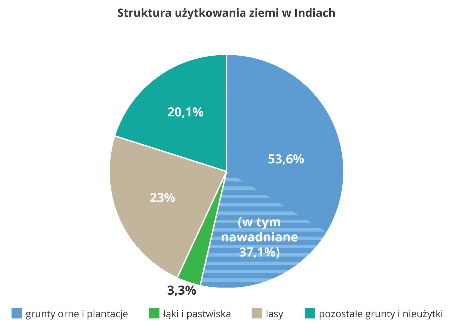 Na ilustracji diagram kołowy, struktura użytkowania ziemi wIndiach, grunty orne iplantacje ponad połowa, lasy – 23%, łąki ipastwiska – 3,3%, pozostałe grunty inieużytki – 20,1%.