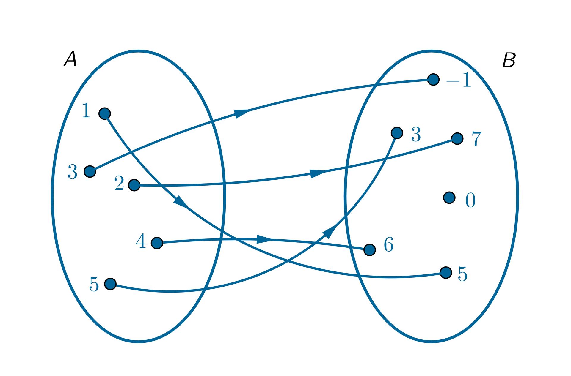 Graf pokazuje zbiór A={1, 2, 3, 4, 5}. Zbiór B={-1, 0, 3, 5, 6, 7}. Argumentowi 1 przyporządkowano wartość 5. Argumentowi 2 przyporządkowano wartość 7. Argumentowi 3 przyporządkowano wartość -1. Argumentowi 4 przyporządkowano wartość 6. Argumentowi 5 przyporządkowano wartość 3.