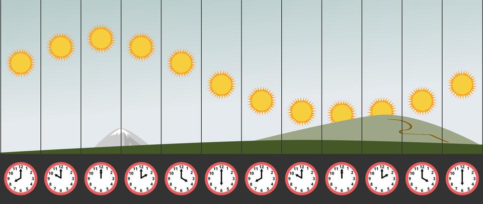 Ilustracja przedstawia pozorną wędrówkę Słońca wciągu dnia polarnego po niebie. Ilustracja podzielona jest równomiernie na dwanaście pionowych prostokątów. Prostokąty przylegają do siebie. Każdy przedstawia Słońce na innym poziomie oróżnych godzinach wciągu doby. Poniżej prostokątów zegary. Od lewej. Zegar wskazuje godzinę 8. Słońce wpołowie nieba. Po dwóch godzinach Słońce jest wyżej. Najwyżej Słońce jest ogodzinie 12 wpołudnie. Na następnych prostokątach Słońce jest stopniowo niżej. Zegary wskazują zmiany co dwie godziny. Najniżej Słońce jest ogodzinie 12 opółnocy. Następnie ponownie znajduje się coraz wyżej. Pozorna wędrówka Słońca odbywa się po trasie wkształcie fali. Od lewej, wpołowie nieba, wznosi się. Osiąga szczyt wtrzecim prostokącie iłagodnie opada aż do dziesiątego prostokąta. Po czym ponownie wznosi się.