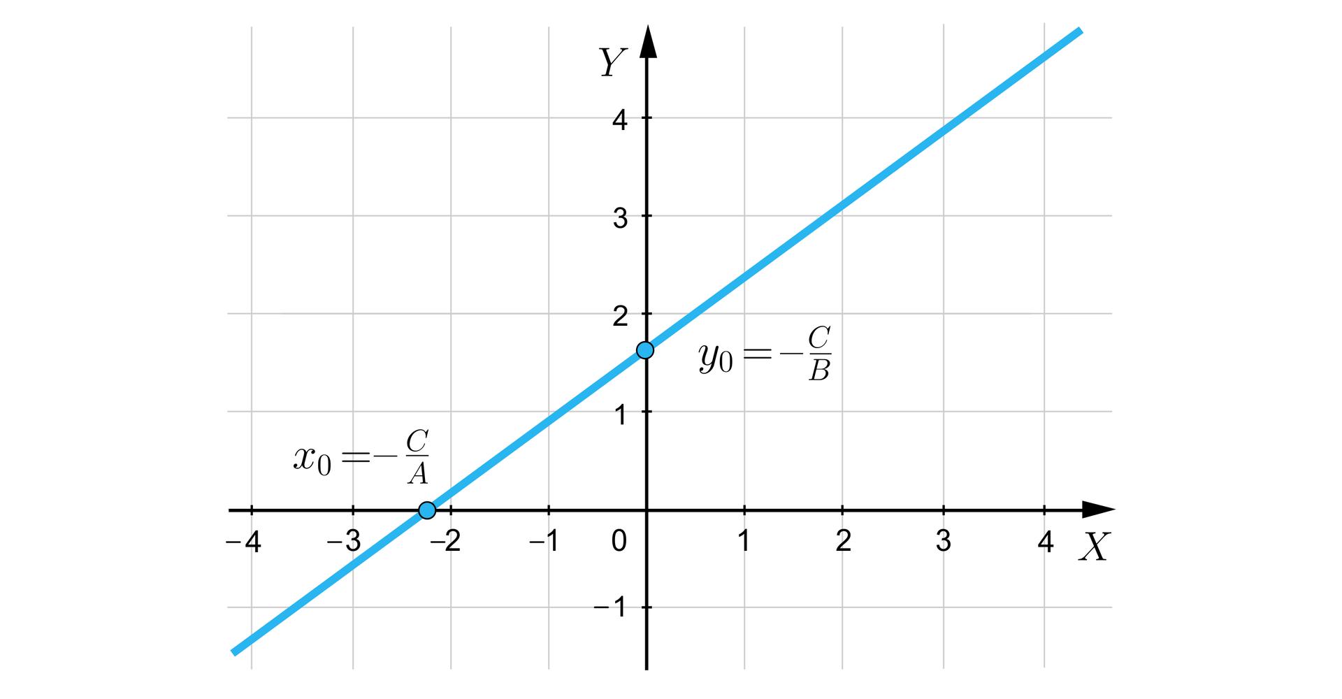 Ilustracja przedstawia układ współrzędnych iks igrek. Przez puntky iks równa się minus dwa ijedna trzecia oraz igrek równa się jeden itrzy czwarte, biegnie prosta. Punkty te opisano jako iks zero równa się minus ce przez aoraz igrek zero równa się minus ce przez be.