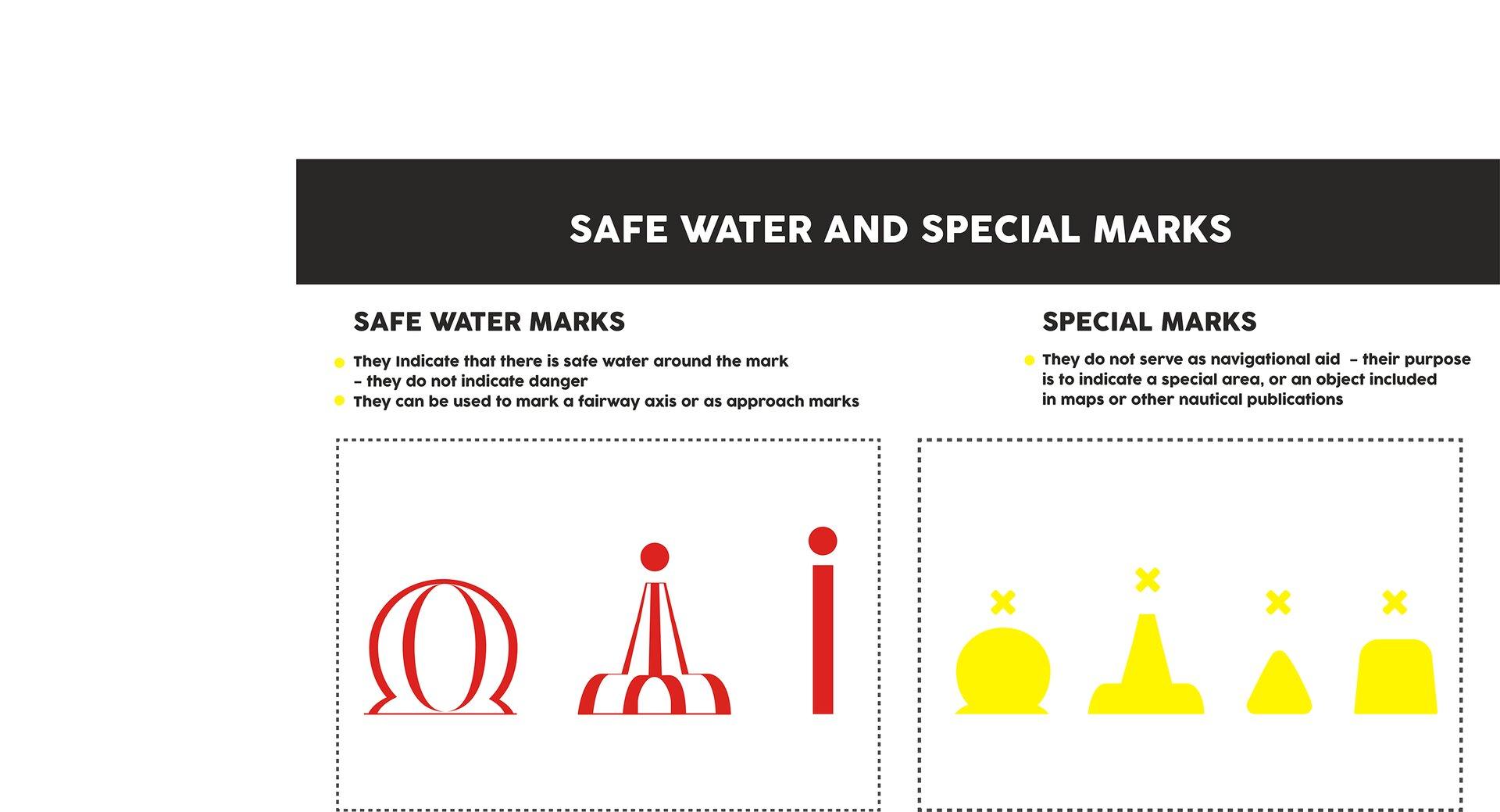 The image presents safe water and special marks. Grafika przedstawia znaki bezpiecznej wody iznaki specjalne.