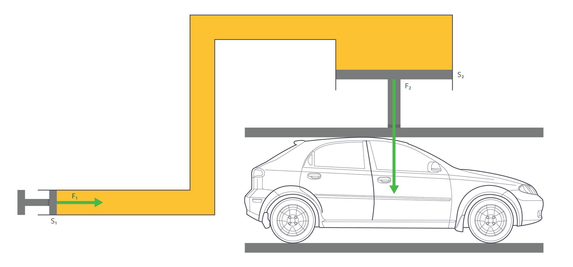 Prasa hydraulicznaIlustracja przedstawia schemat prasy hydraulicznej. Tło białe. Prasa żółta. Pod prasą znajduje się samochód osobowy. Zlewej strony prazy znajduje się tłok pełniący funkcję pompy. Zprawej strony, nad samochodem, tłok roboczy.