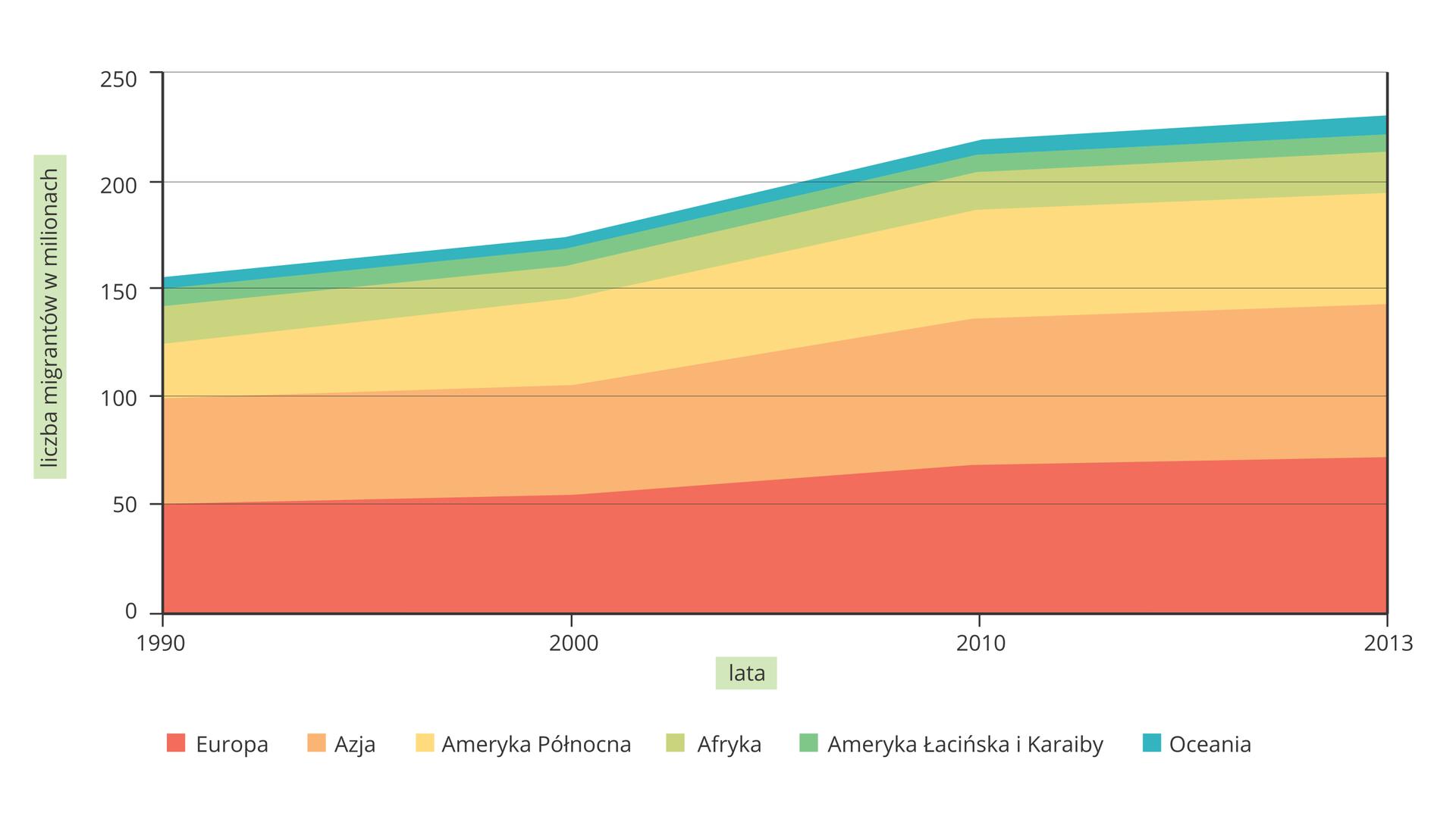 Na ilustracji wykres. Zlewej strony na osi pionowej podziałka od zera do dwustu pięćdziesięciu iopis liczba migrantów wmilionach. Na osi poziomej lata od tysiąc dziewięćset dziewięćdziesiąt do dwa tysiące trzynaście. Sześcioma kolorowym pasami oznaczona zmiana liczby migrantów na poszczególnych kontynentach. Najszersze pasy – Europa iAzja. Trend wzrostowy.