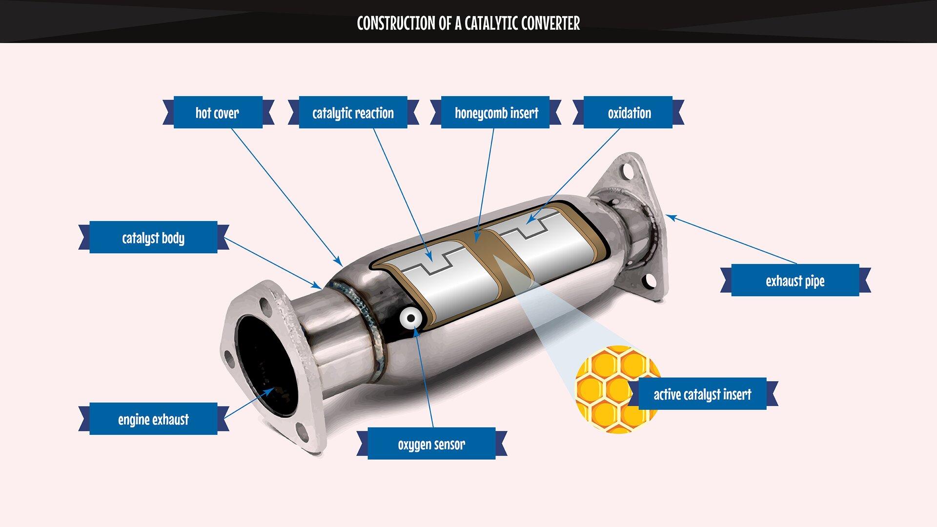 The image presents the construction of acatalytic converter: acar catalyst. Grafika prezentuje budowę reaktora katalitycznego - katalizatora samochodowego.