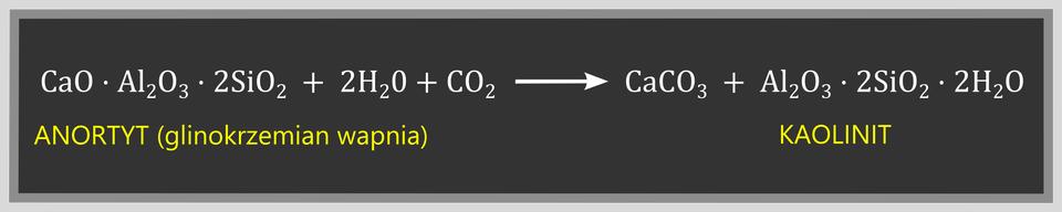 Ilustracja przedstawia tablicę zrównaniem reakcji przechodzenia anortytu wkaolinit na skutek procesu wietrzenia. Zapis równania reakcji chemicznej to jeden mol tlenku wapnia, jeden mol tlenku glinu trzy idwa mole tlenku krzemu cztery tworzące wpołączeniu minerał zwany anortytem, czyli glinokrzemianem wapnia wpołączeniu zdwoma molami wody ijednym molem dwutlenku węgla przechodzą wjeden mol węglanu wapnia iminerał nazywany kaolinitem, askładający się ze związanych ze sobą jednego mole tlenku glinu trzy, dwóch moli tlenku krzemu cztery idwóch moli wody.