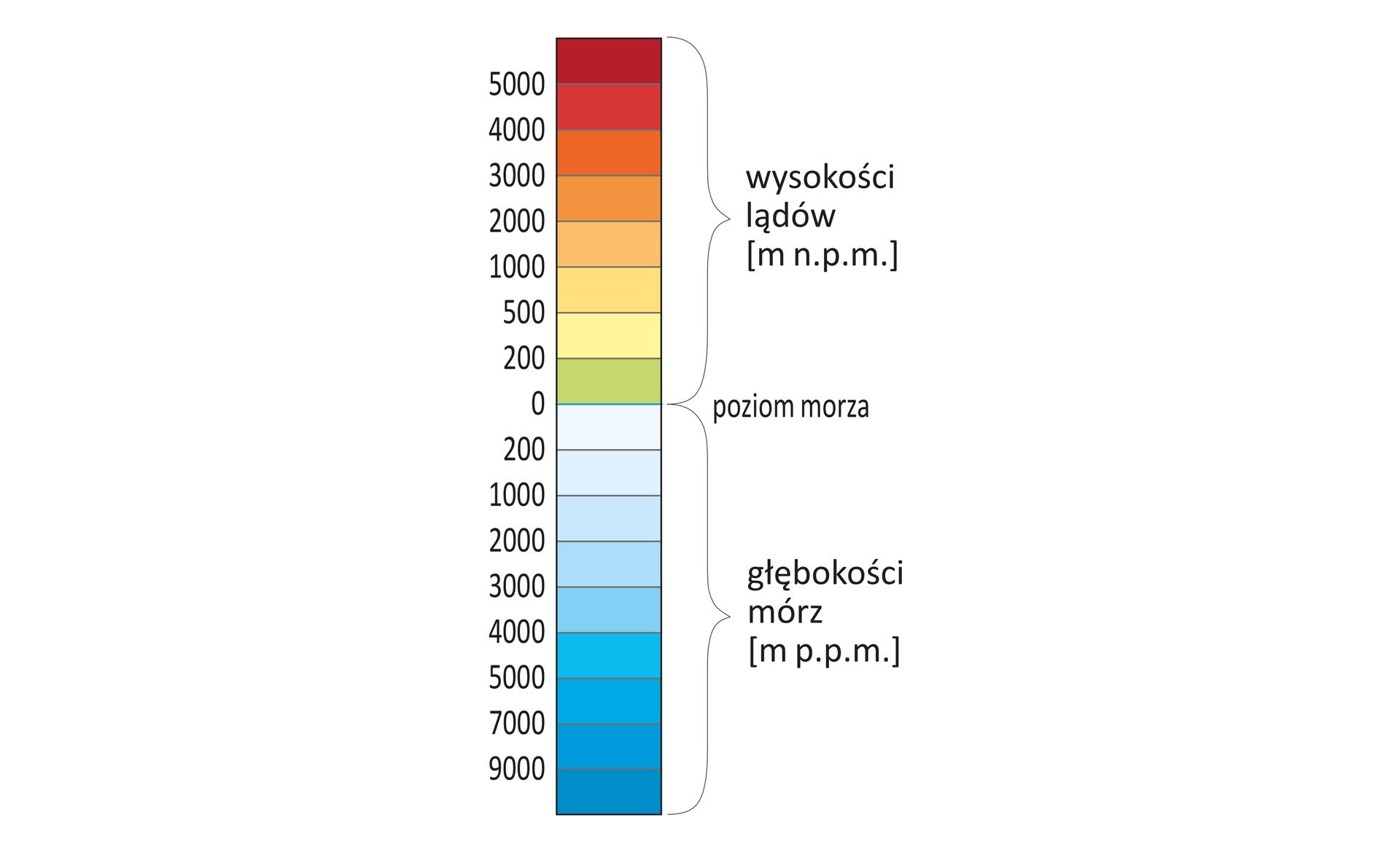 Ilustracja przedstawia skalę barw hipsometrycznych. Skala to pionowy prostokątny pas. Pas podzielony jest na równe części. Siedemnaście poziomo ułożonych małych prostokątów jest pokolorowanych różnymi barwami. Wpasie wydzielono dwie duże części. Wdolnej części znajduje się dziewięć niebieskich prostokątów skali. Na dole prostokąty są wkolorze ciemnoniebieskim. Im wyżej, tym kolor staje się jaśniejszy. Pierwszy od góry delikatnie niebieski prostokąt oznacza głębokość od zera do dwustu metrów poniżej poziomu morza. Następny prostokąt to głębokość od dwustu do tysiąca metrów poniżej poziomu morza. Następne poziomy to kolejno: do dwóch tysięcy metrów, trzech tysięcy, czterech tysięcy, pięciu tysięcy, siedmiu tysięcy iostatni najbardziej niebieski wskazuje głębokości poniżej dziewięciu tysięcy metrów. Powyżej poziomu morza znajduje się skala dotycząca wysokości lądów. Skala wyrażona jest wmetrach nad poziomem morza. Wysokości od zera do dwustu metrów oznaczone są prostokątem zielonym, od dwustu do pięciuset kolorem żółtym, od pięciuset do tysiąca lekko pomarańczowym, od tysiąca do dwóch tysięcy kolorem pomarańczowym, od dwóch tysięcy do trzech tysięcy kolorem mocniej pomarańczowym, od trzech tysięcy do czterech tysięcy bardzo mocno pomarańczowym, od czterech tysięcy do pięciu tysięcy kolorem czerwonym ipowyżej pięciu tysięcy kolorem bordowym. Poziom morza oznaczony niebieską linią. Obok skali hipsometrycznej powyżej poziomu morza znajduje się napis: wysokości lądów powyżej poziomu morza, pod nim znajduje się napis: poziom morza, ajeszcze niżej jest kolejny napis: głębokości mórz poniżej poziomu morza.