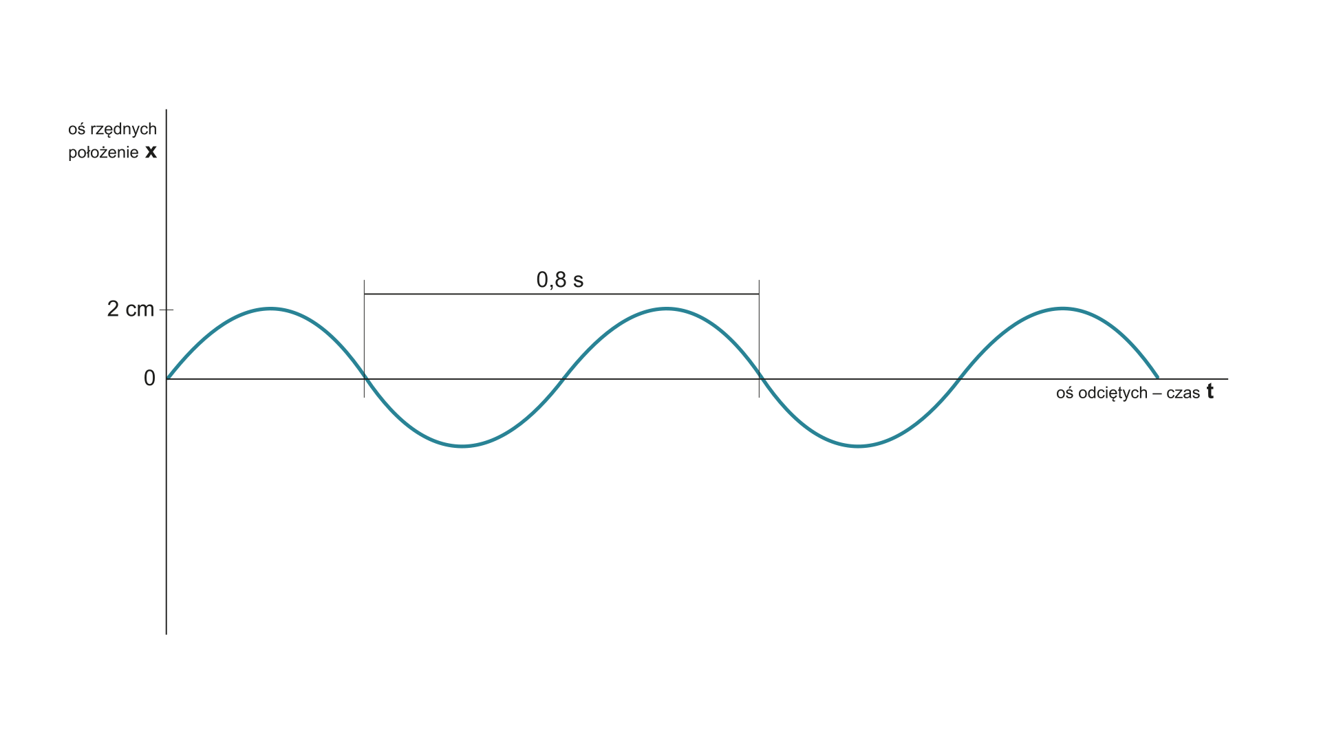 Wykres zależności położenia od czasu